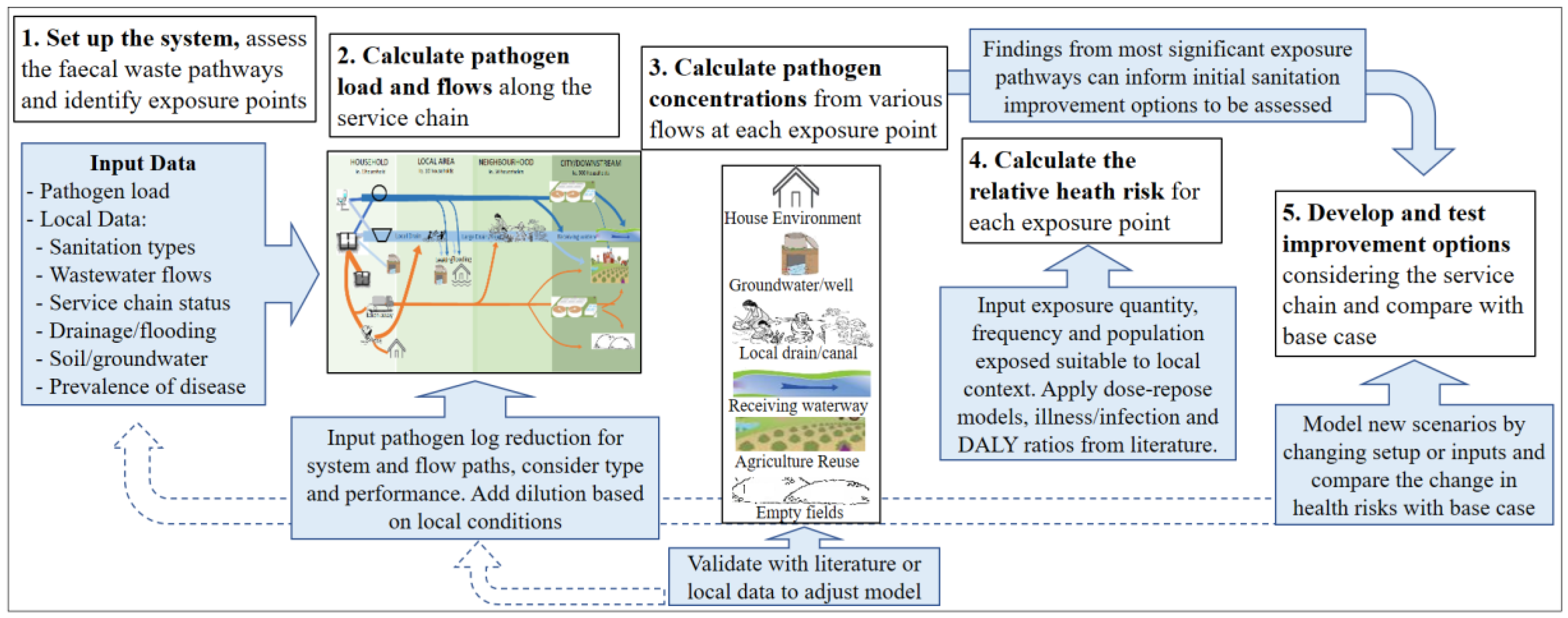 IJERPH | Free Full-Text | Faecal Pathogen Flows and Their