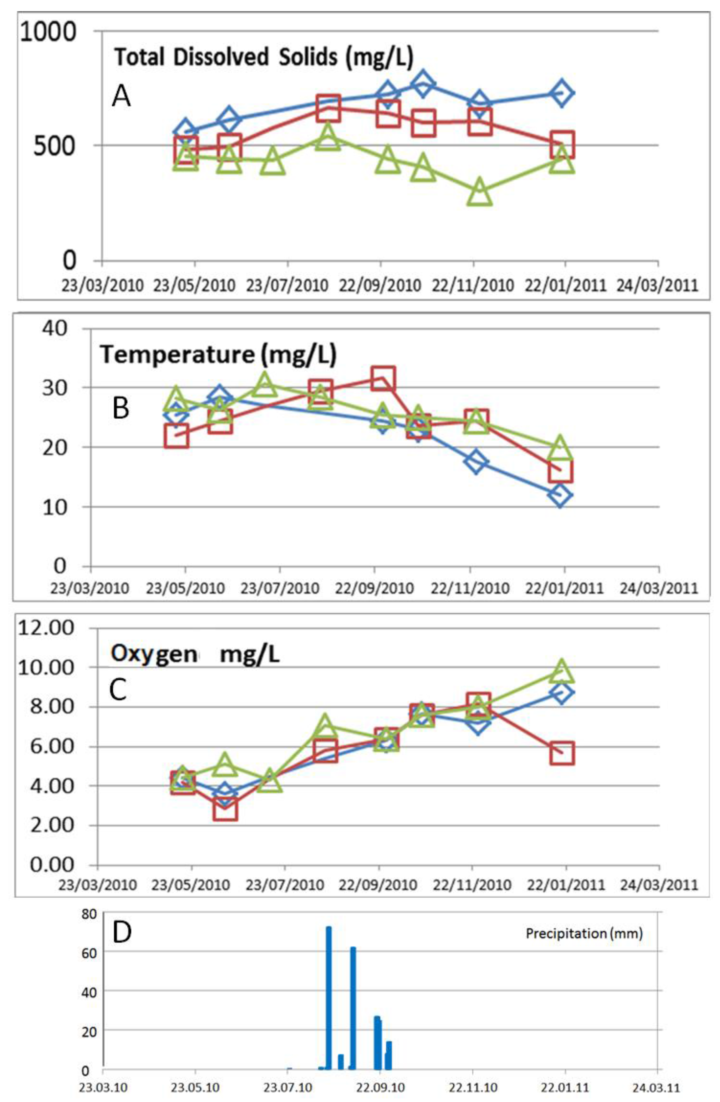 IJERPH | Free Full-Text | Arsenic Concentration in the Surface Water ...