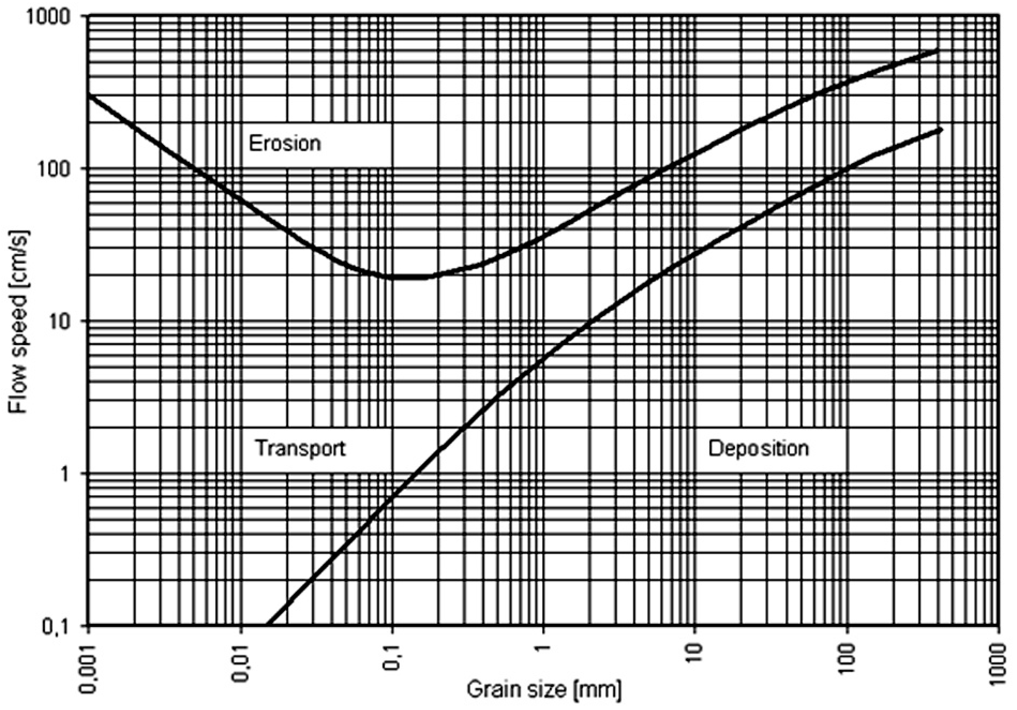 Ijerph free full text erosion and sediment transport modelling the hjulstrom diagram source wikipedia ijerph 15 00518 g001 ccuart Images