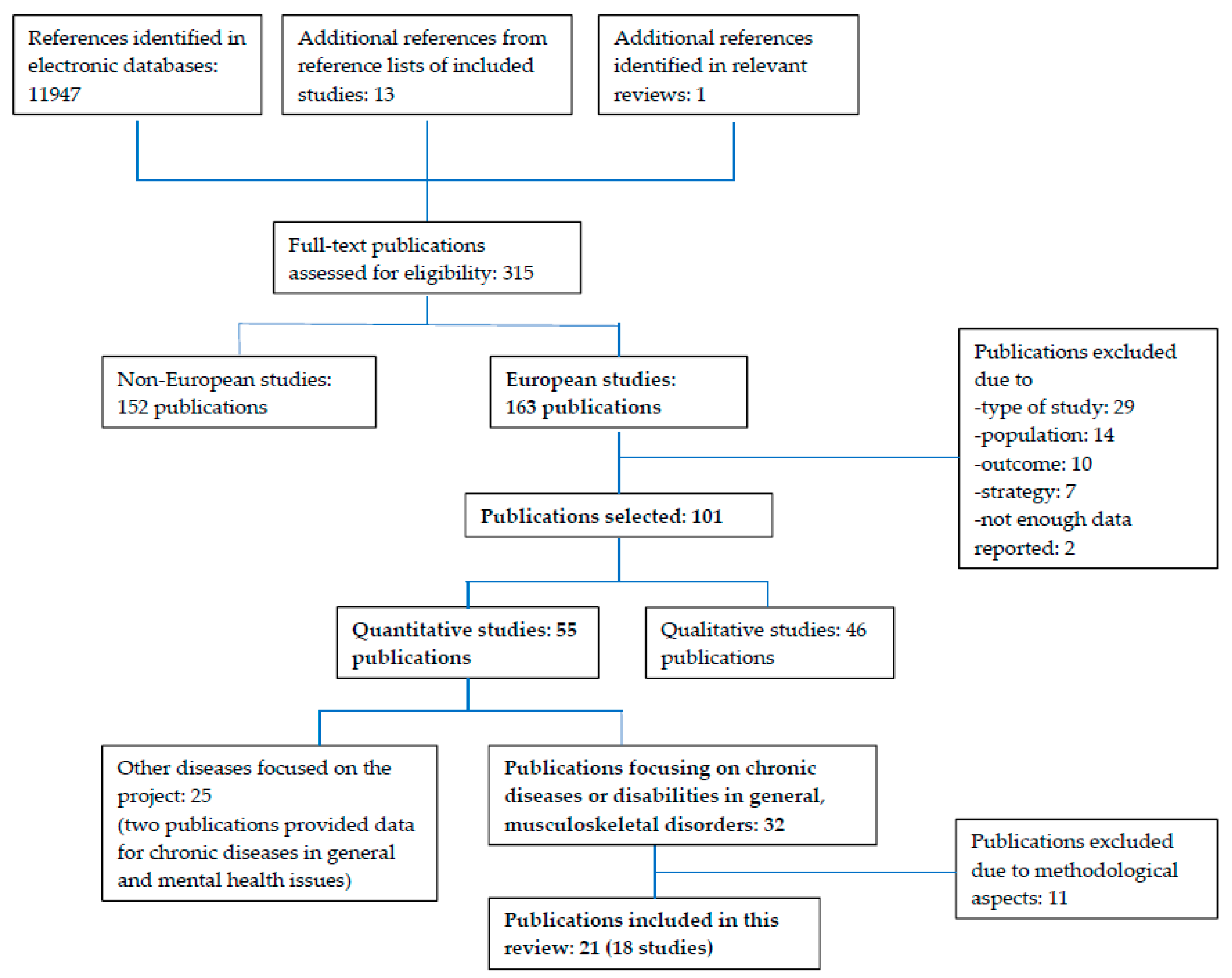 International journal of environmental research and public health open accessarticle pooptronica
