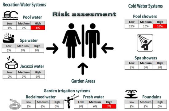 Ijerph free full text legionella spp risk assessment for Gardening risk assessment