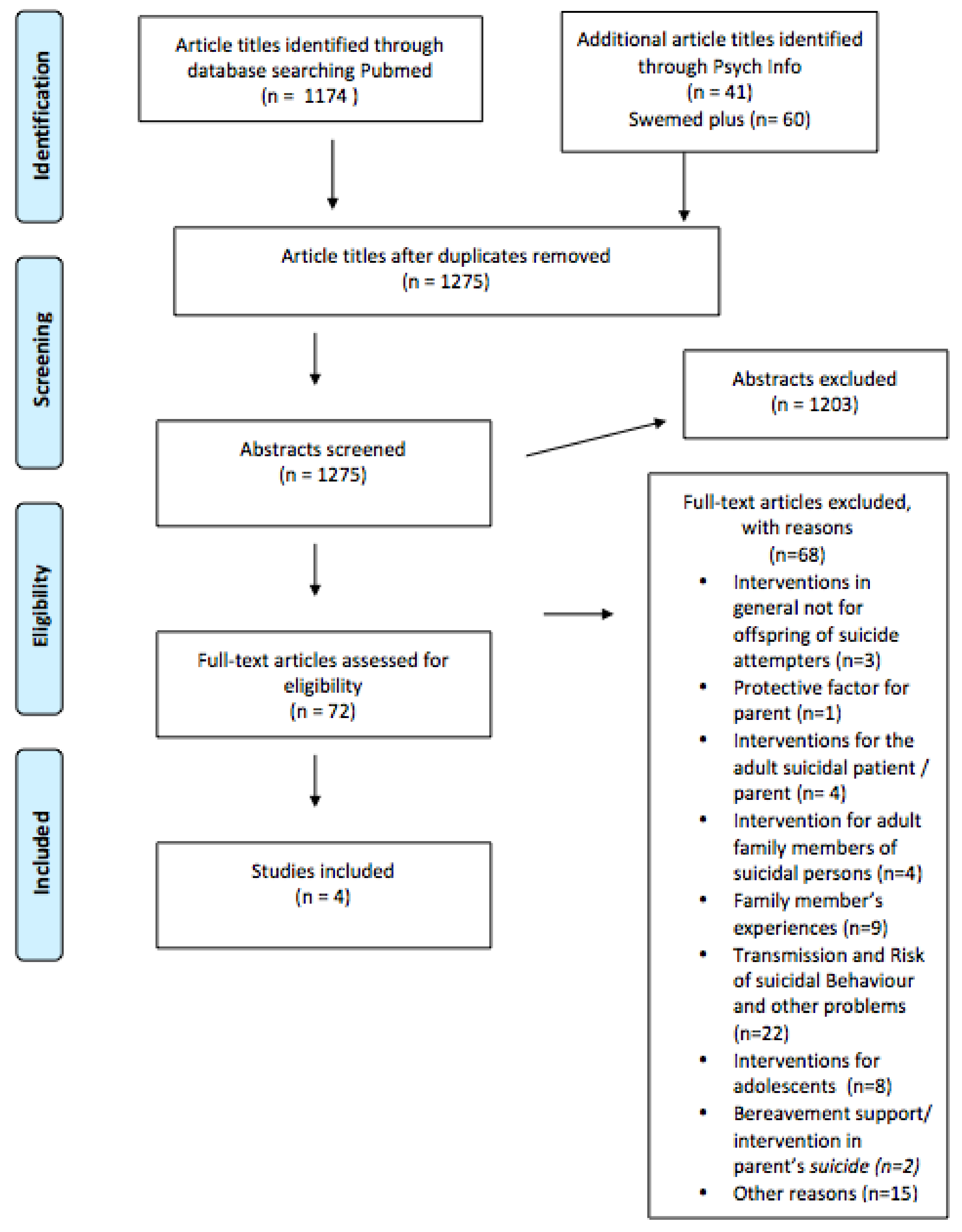 IJERPH | Free Full-Text | Systematic Literature Review of
