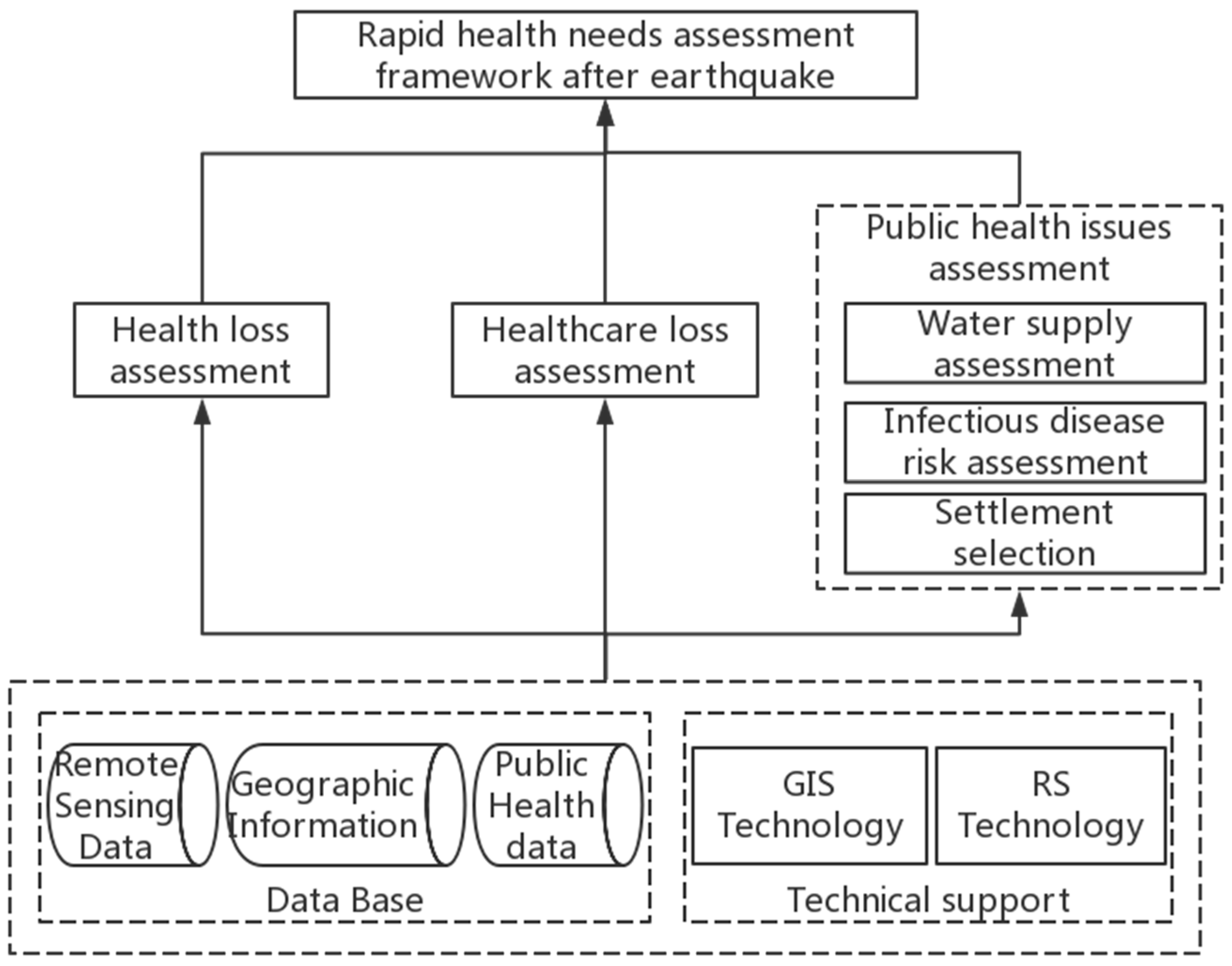 IJERPH | Free Full-Text | A Rapid Public Health Needs