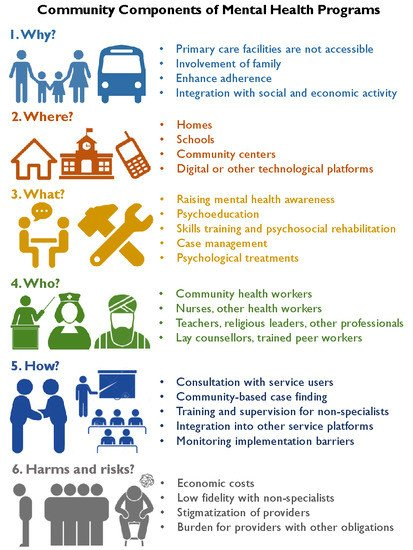 Ijerph Free Full Text The Role Of Communities In Mental Health Care In Low And Middle Income Countries A Meta Review Of Components And Competencies Html