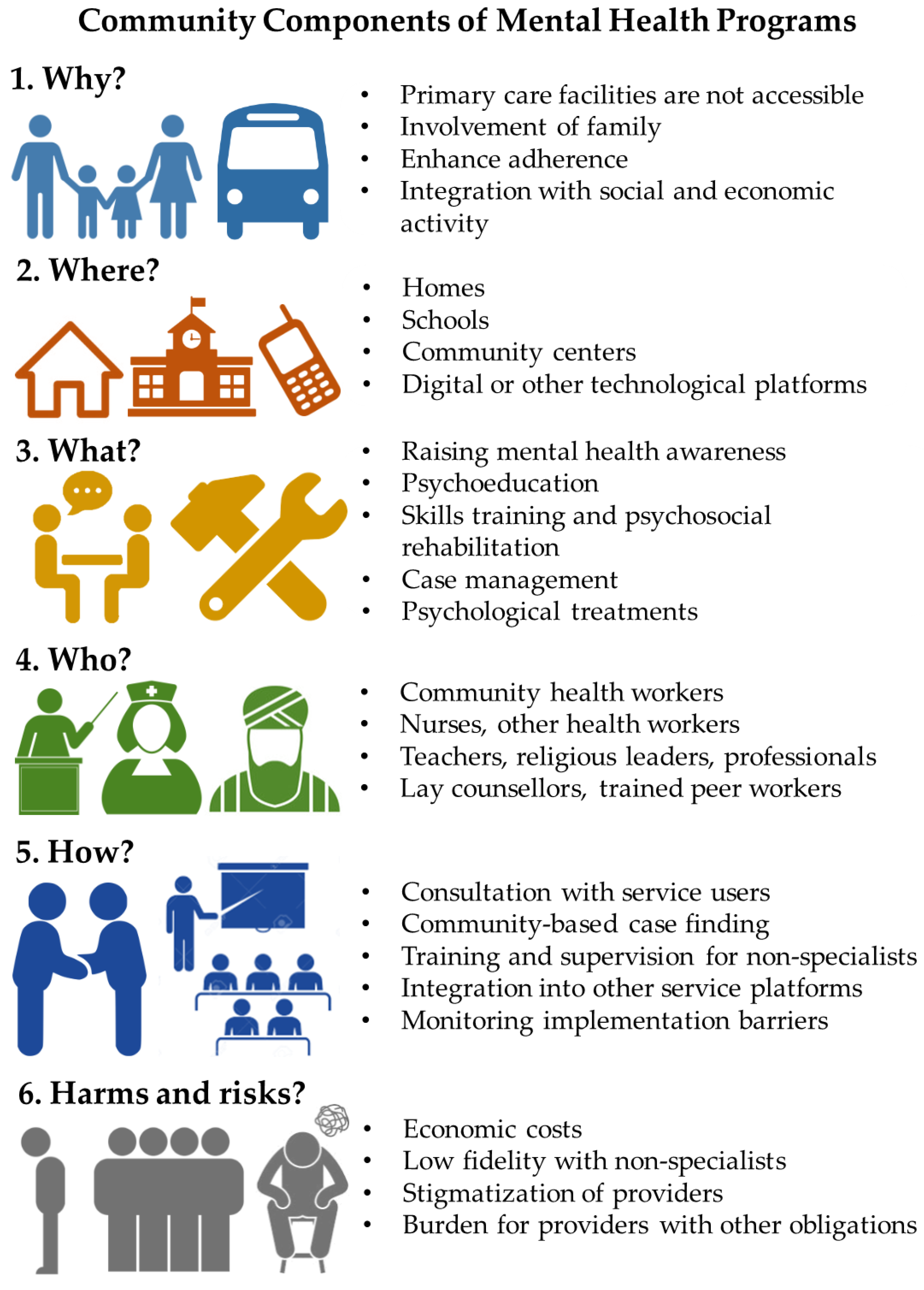 IJERPH | Free Full-Text | The Role of Communities in Mental