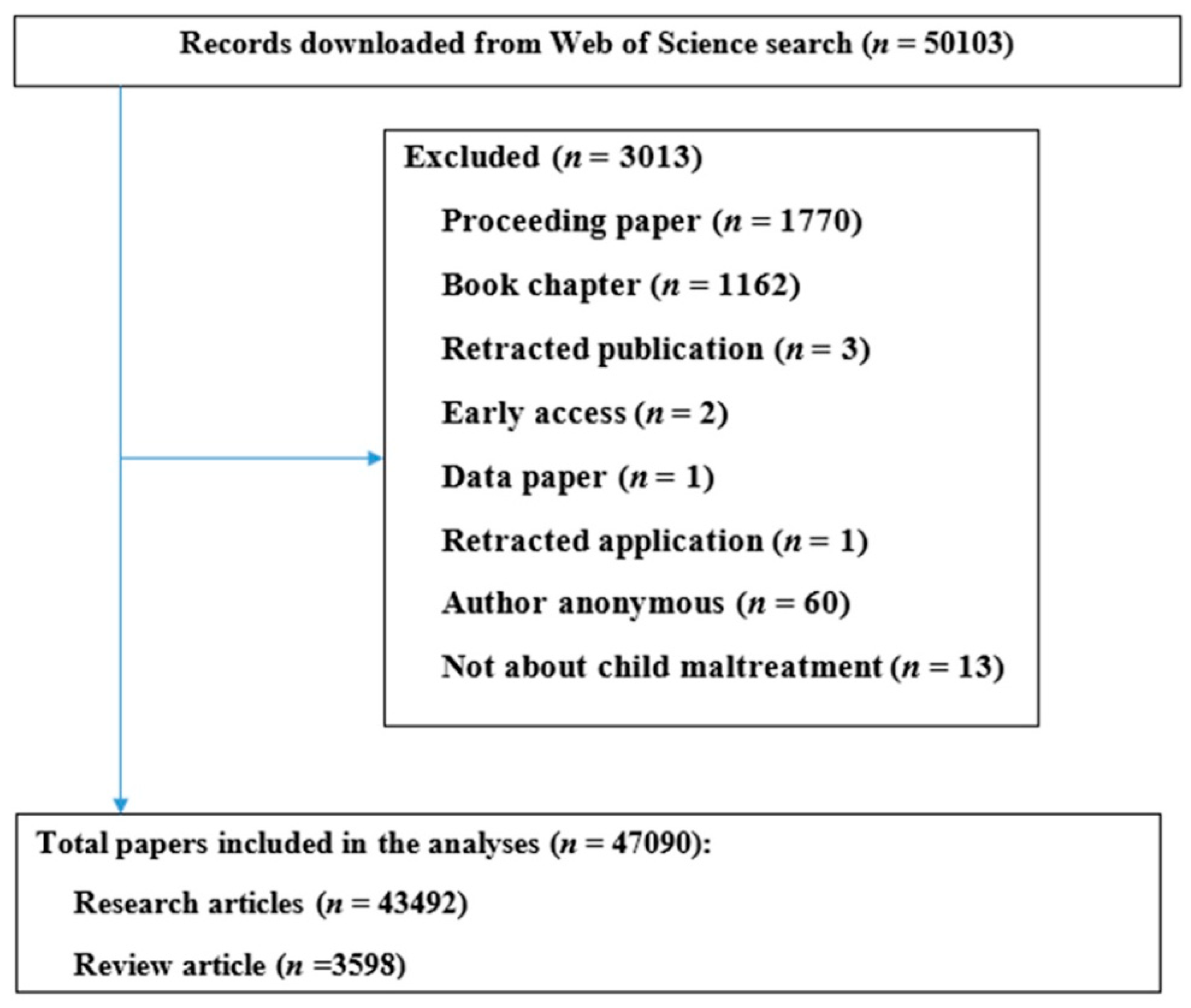 Science: a selection of articles
