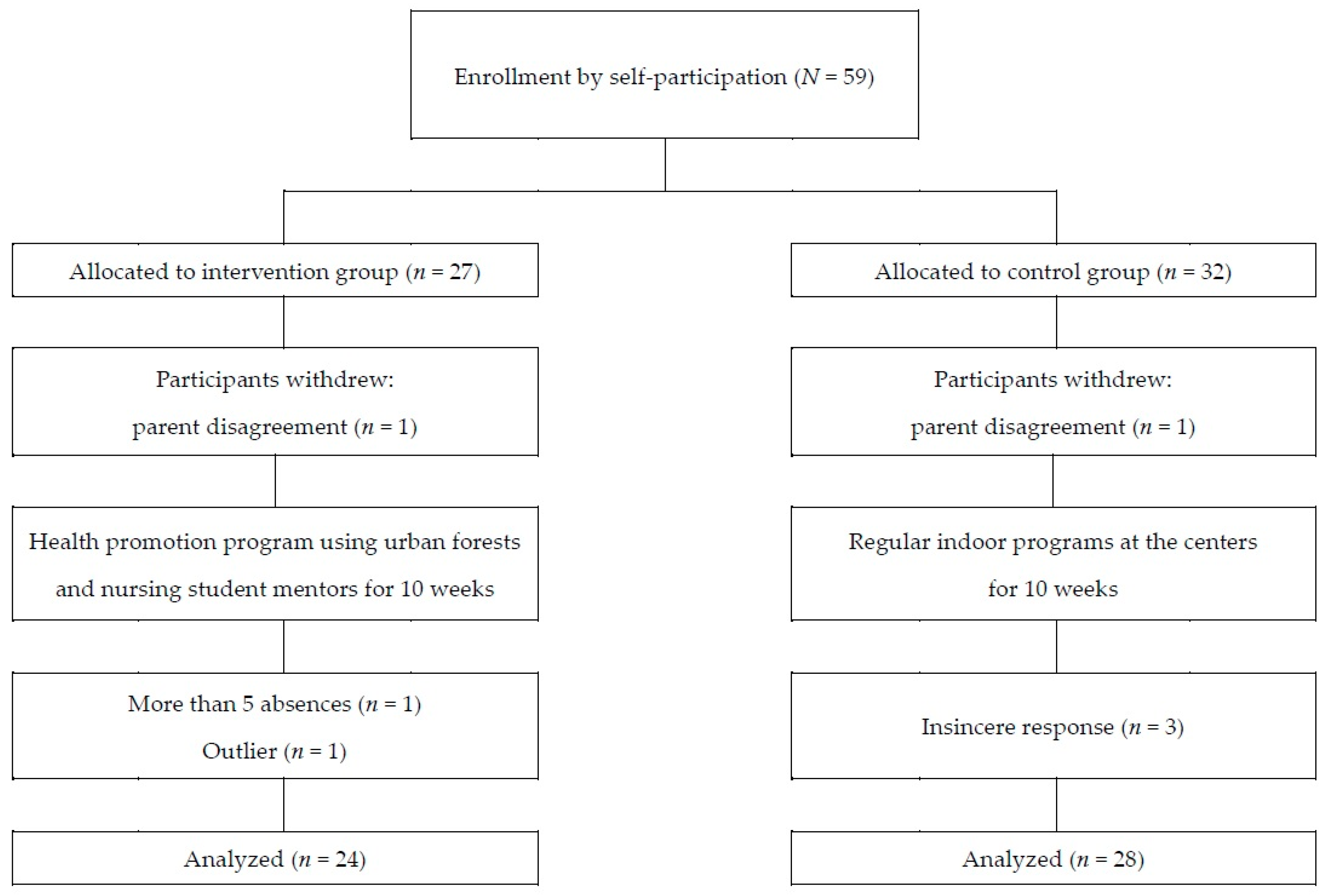Ijerph Free Full Text The Effects Of A Health Promotion Program