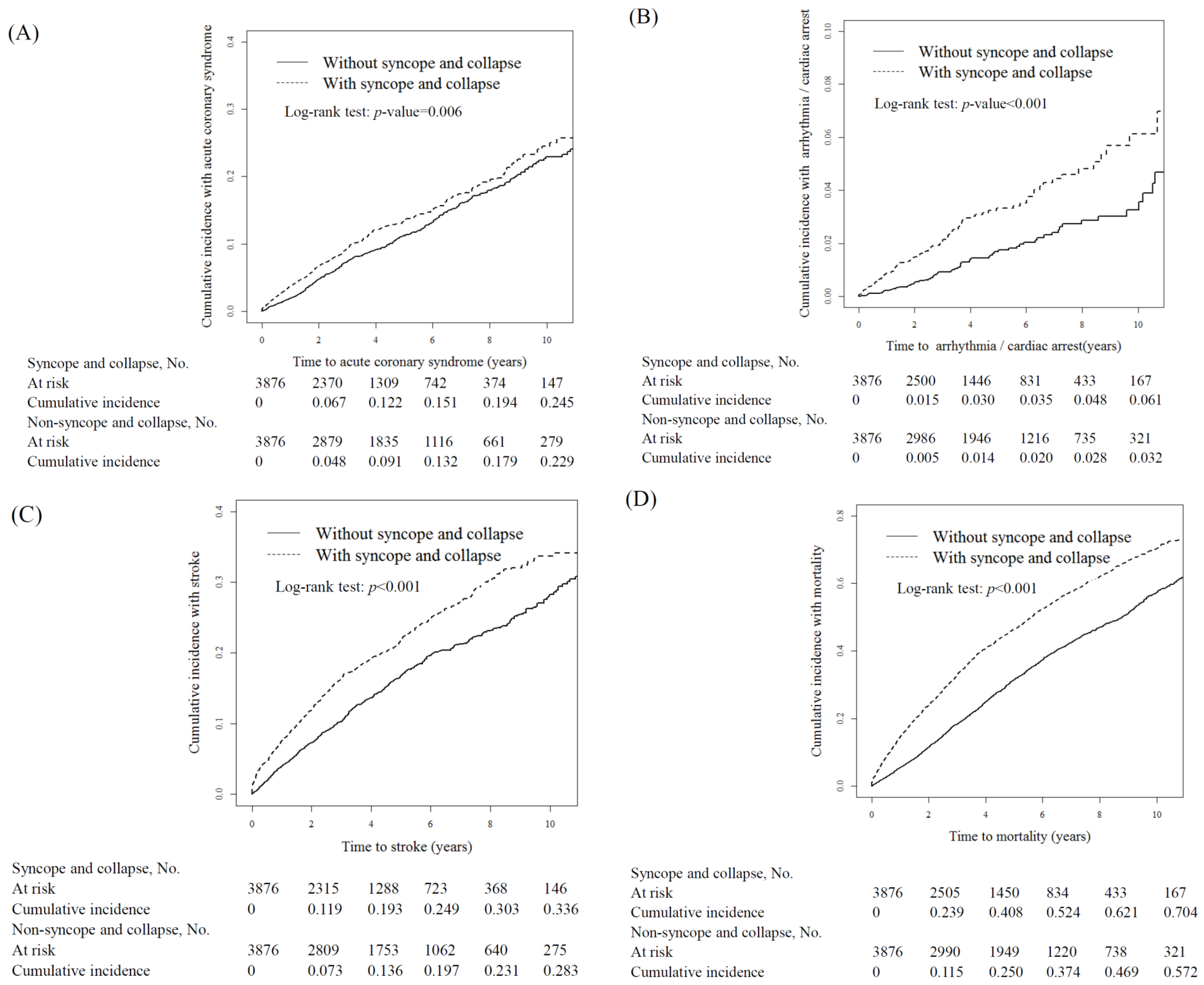 IJERPH   Free Full-Text   Syncope and Collapse Are Associated with