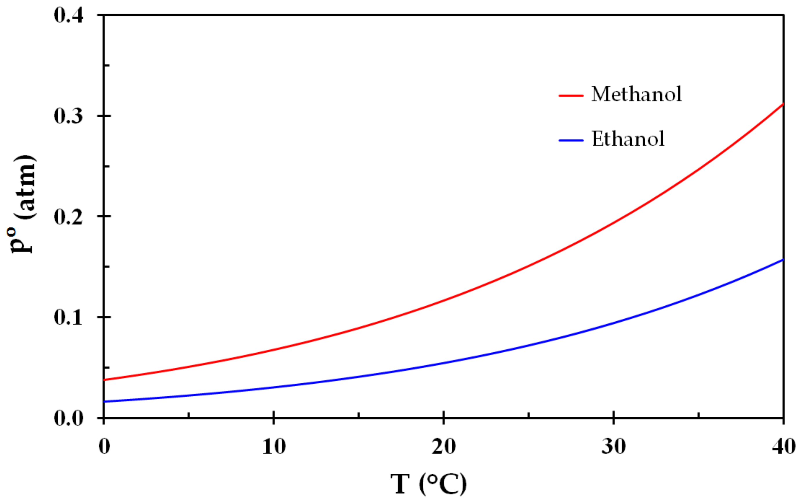 IJERPH | Free Full-Text | Ethanol and Methanol Burn Risks in