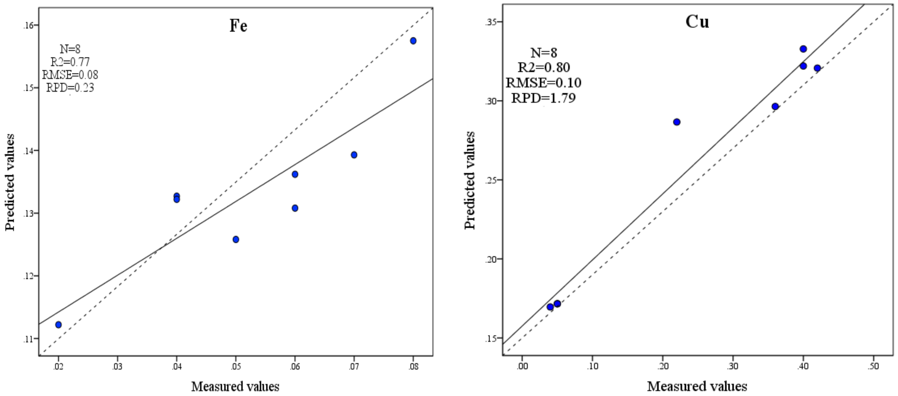 IJERPH   Free Full-Text   Estimation of the Fe and Cu