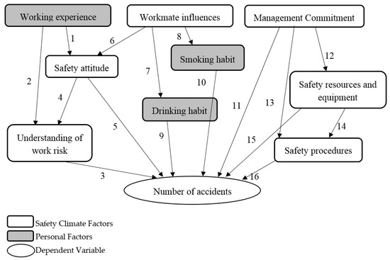 IJERPH | Special Issue : Improving Safety, Health, and