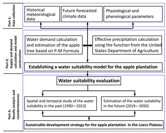 IJERPH   Free Full-Text   Study on Water Suitability of