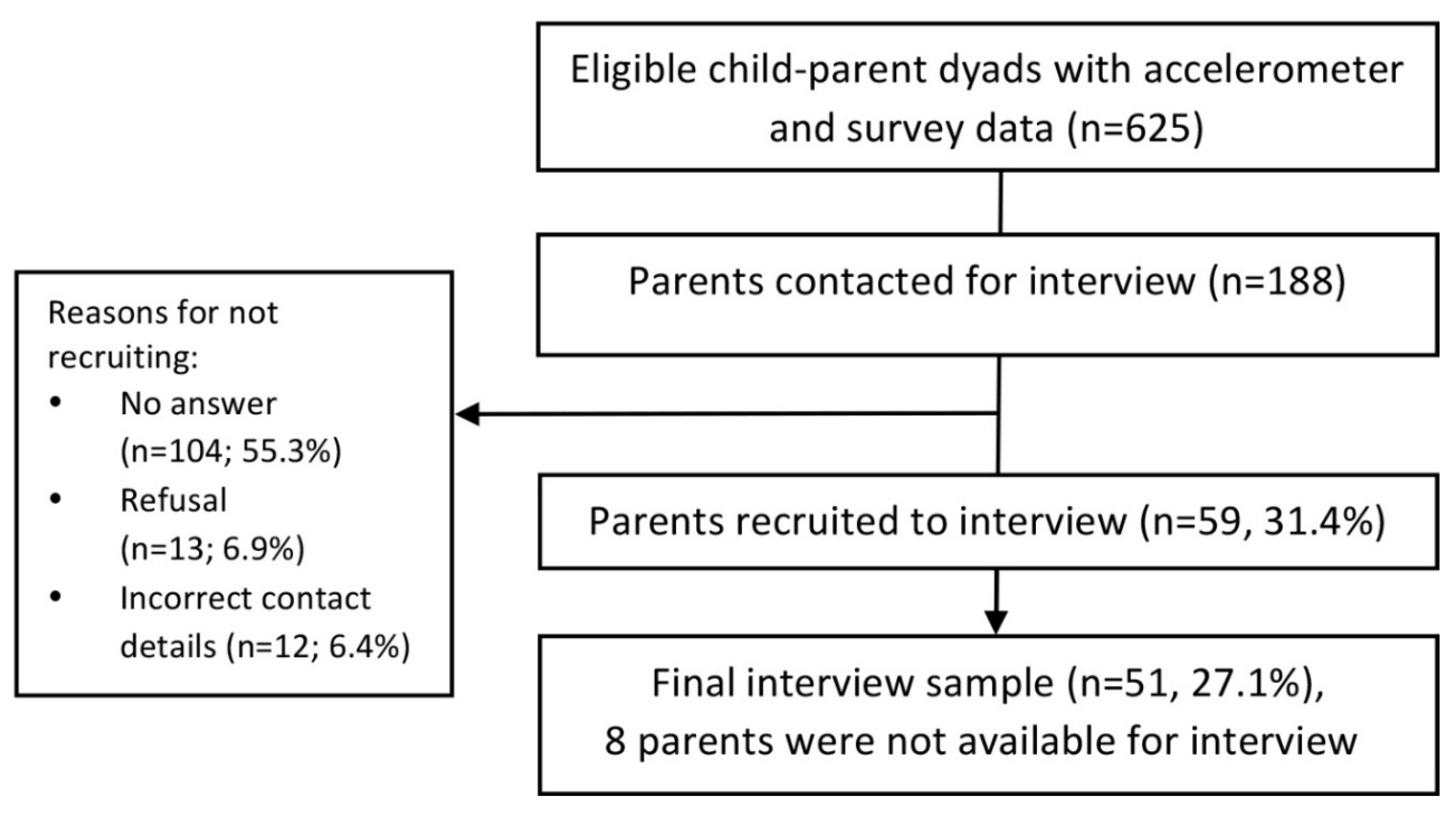 """IJERPH   Free Full-Text   """"In my day…""""- Parents' Views on"""