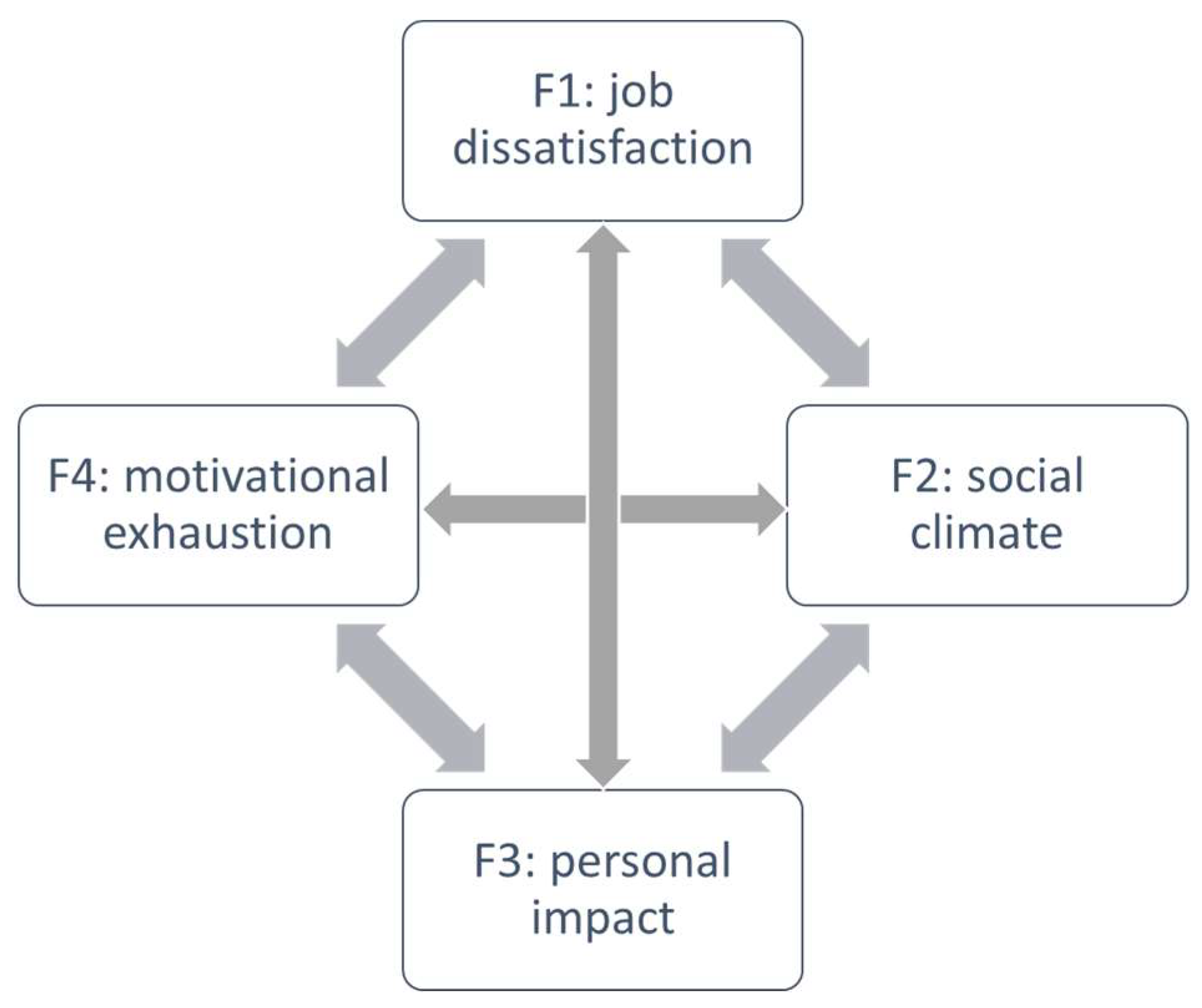 Ijerph Free Full Text New Burnout Evaluation Model Based