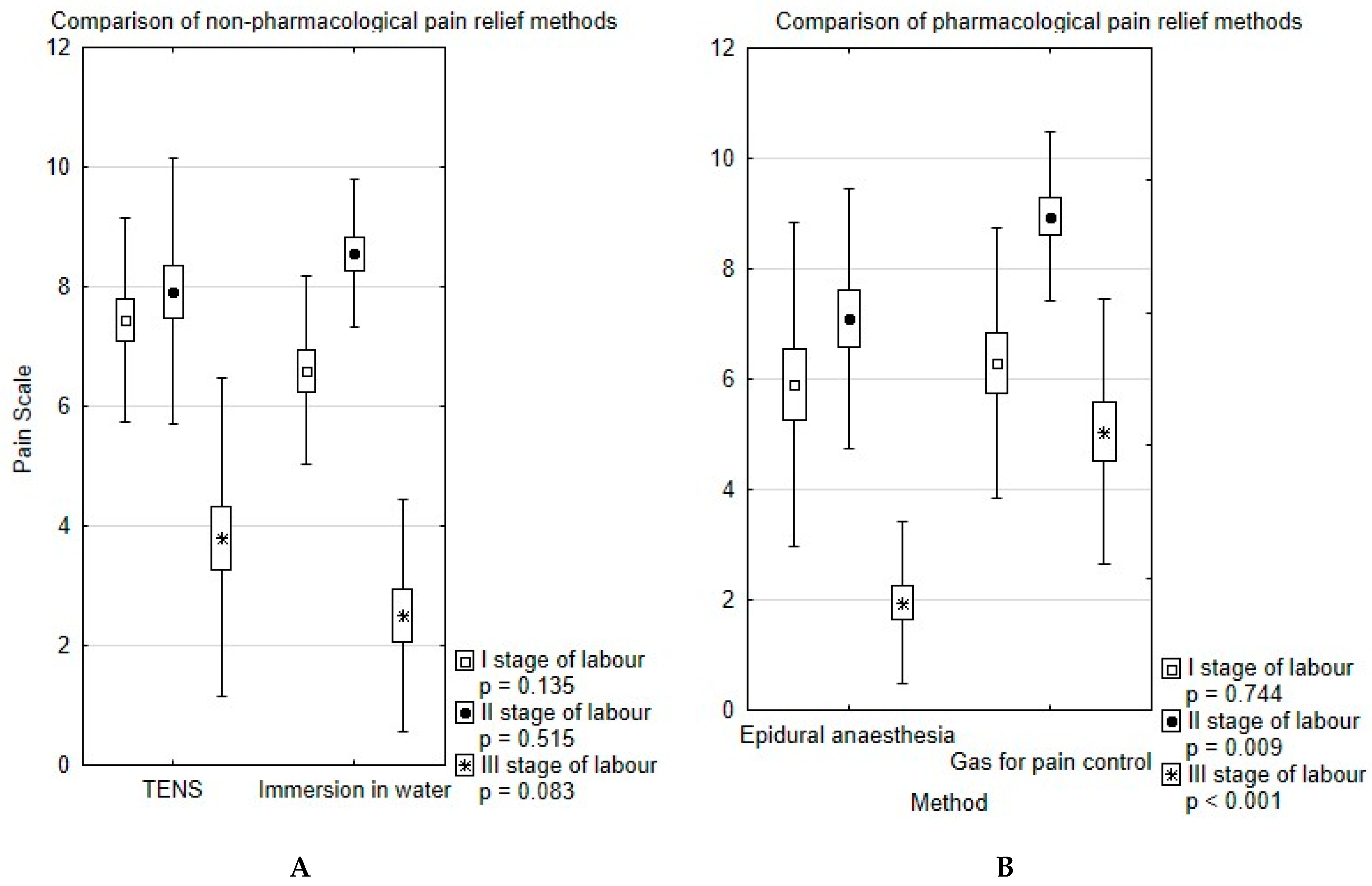 IJERPH | Free Full-Text | Pharmacological and Non