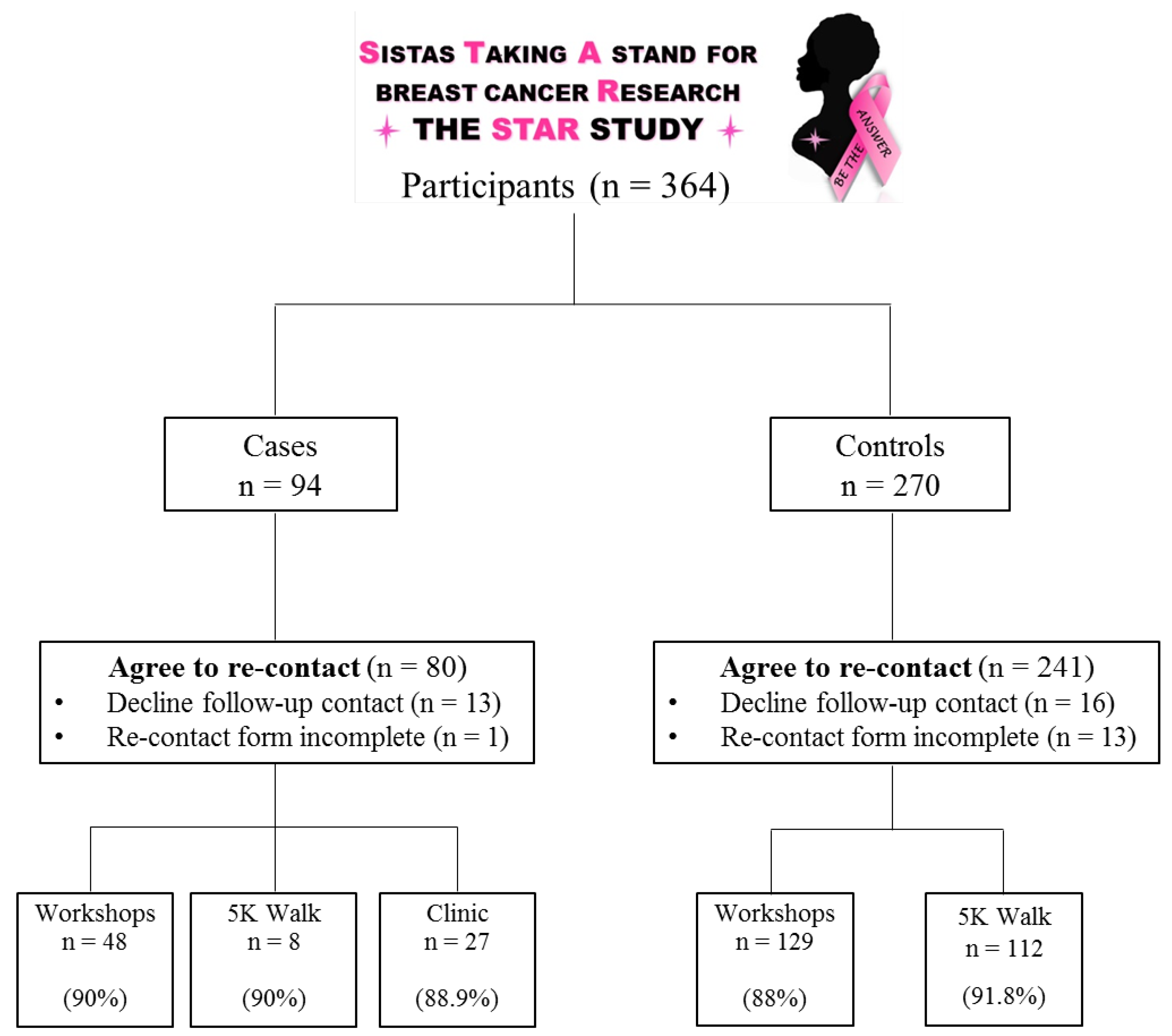 Breast cancer research study