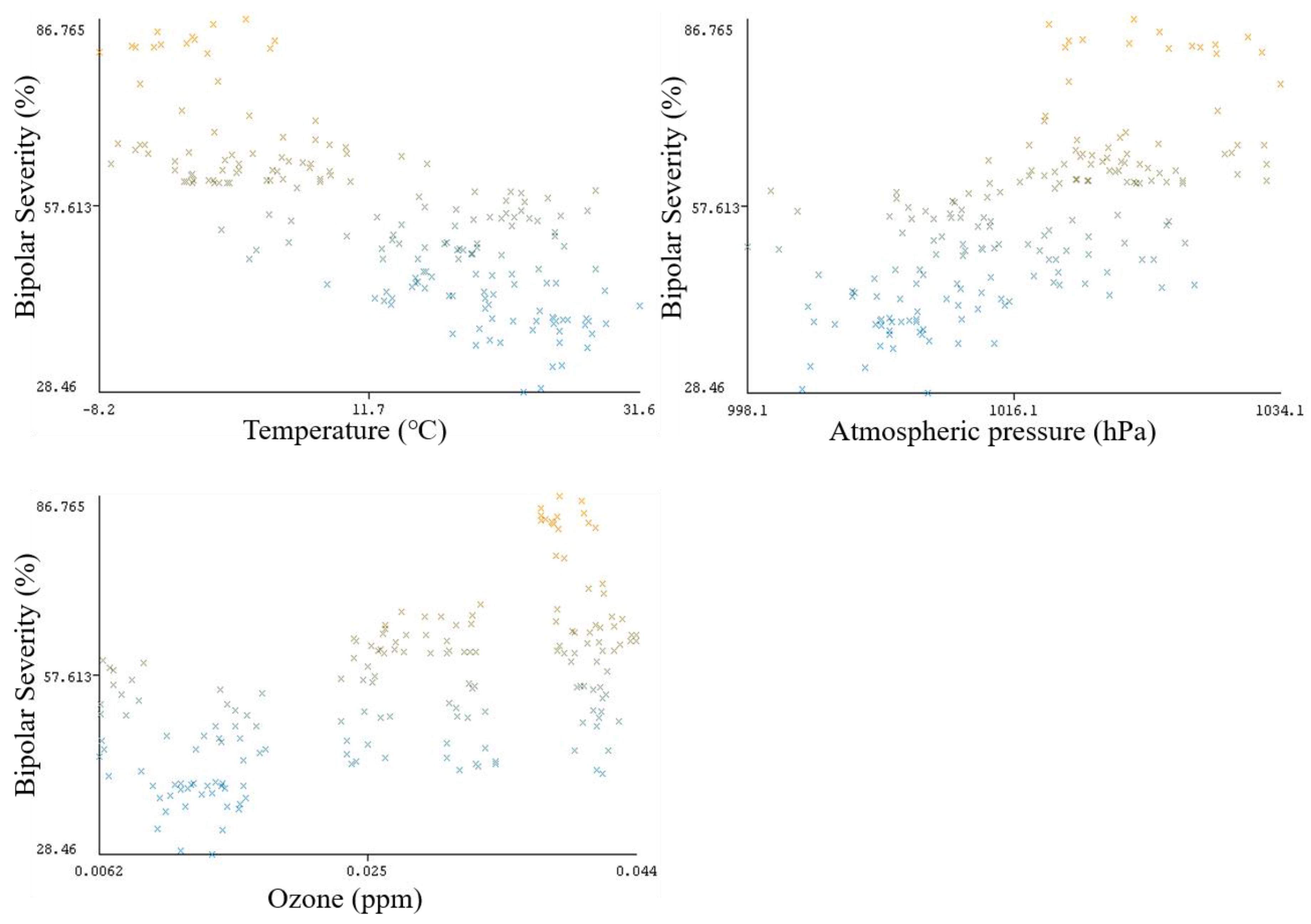 IJERPH | Free Full-Text | Correlation Analysis to Identify