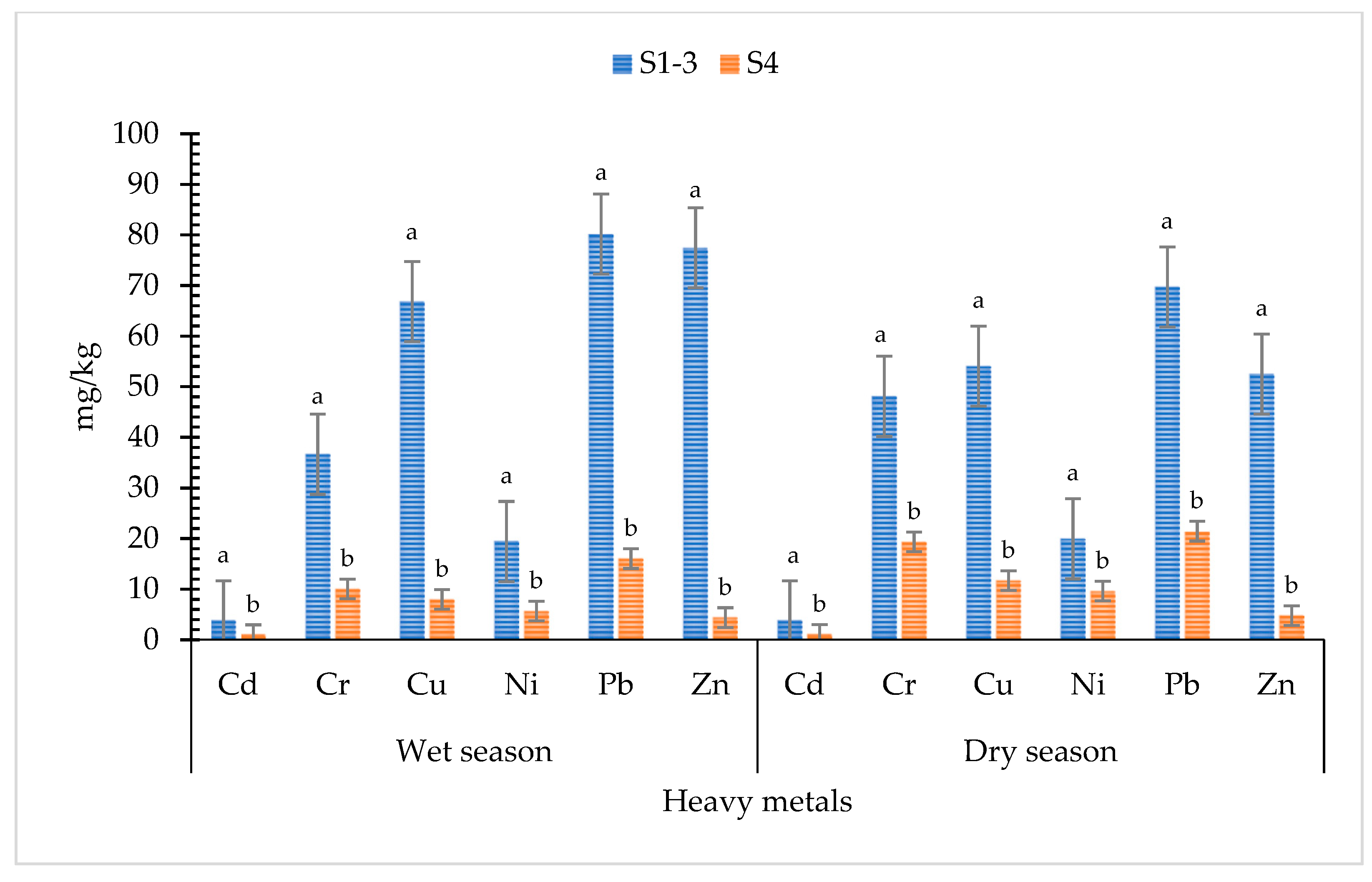 IJERPH | Free Full-Text | Heavy Metal Accumulation in Water, Soil