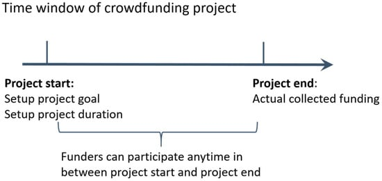 ijerph free full text a non liner decision model for green crowdfunding project success evidence from china