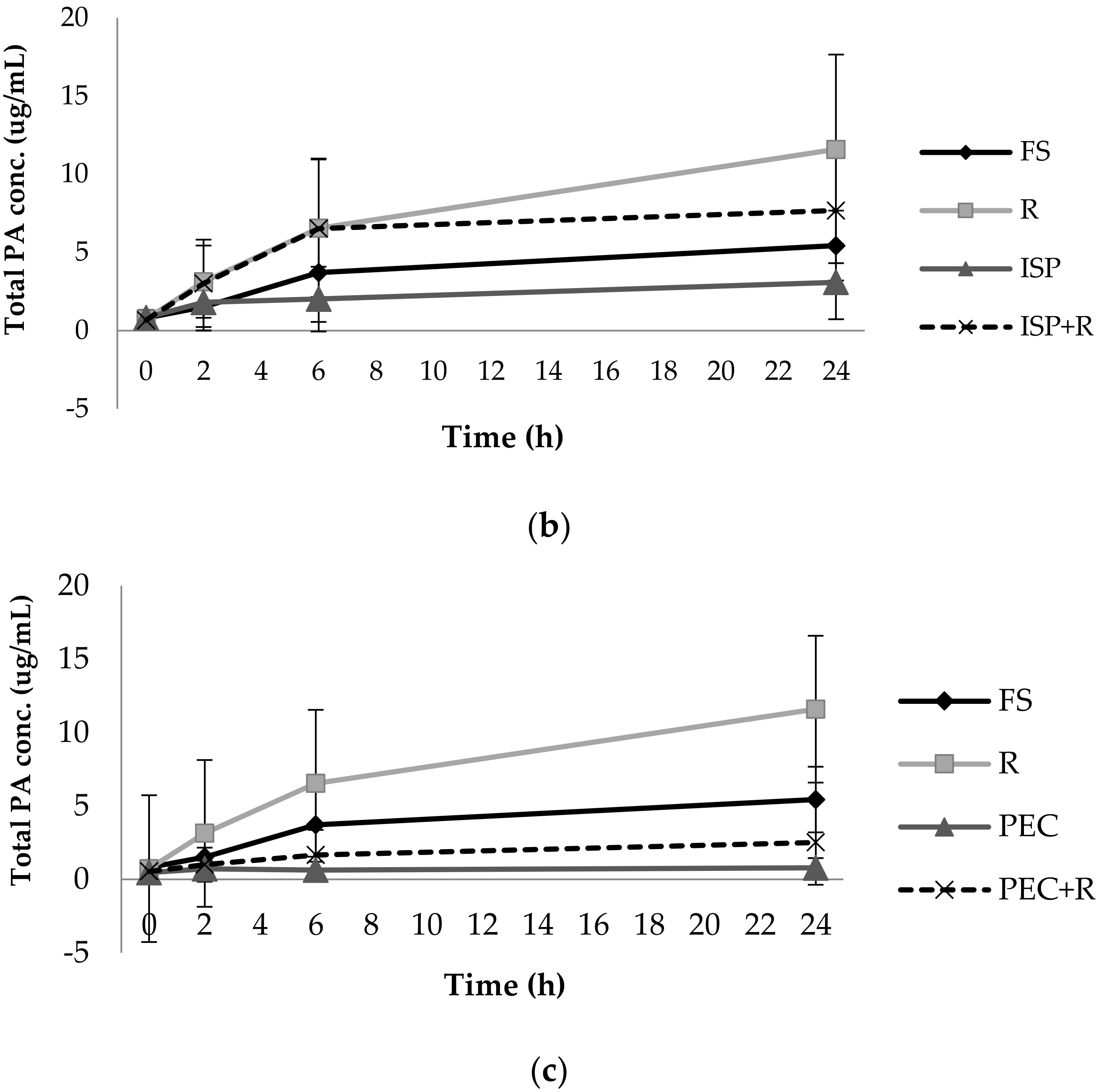 IJERPH   Free Full-Text   Impact of Fermentable Fibres on