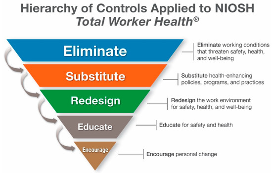 IJERPH | Special Issue : Using Total Worker Health to Advance Worker