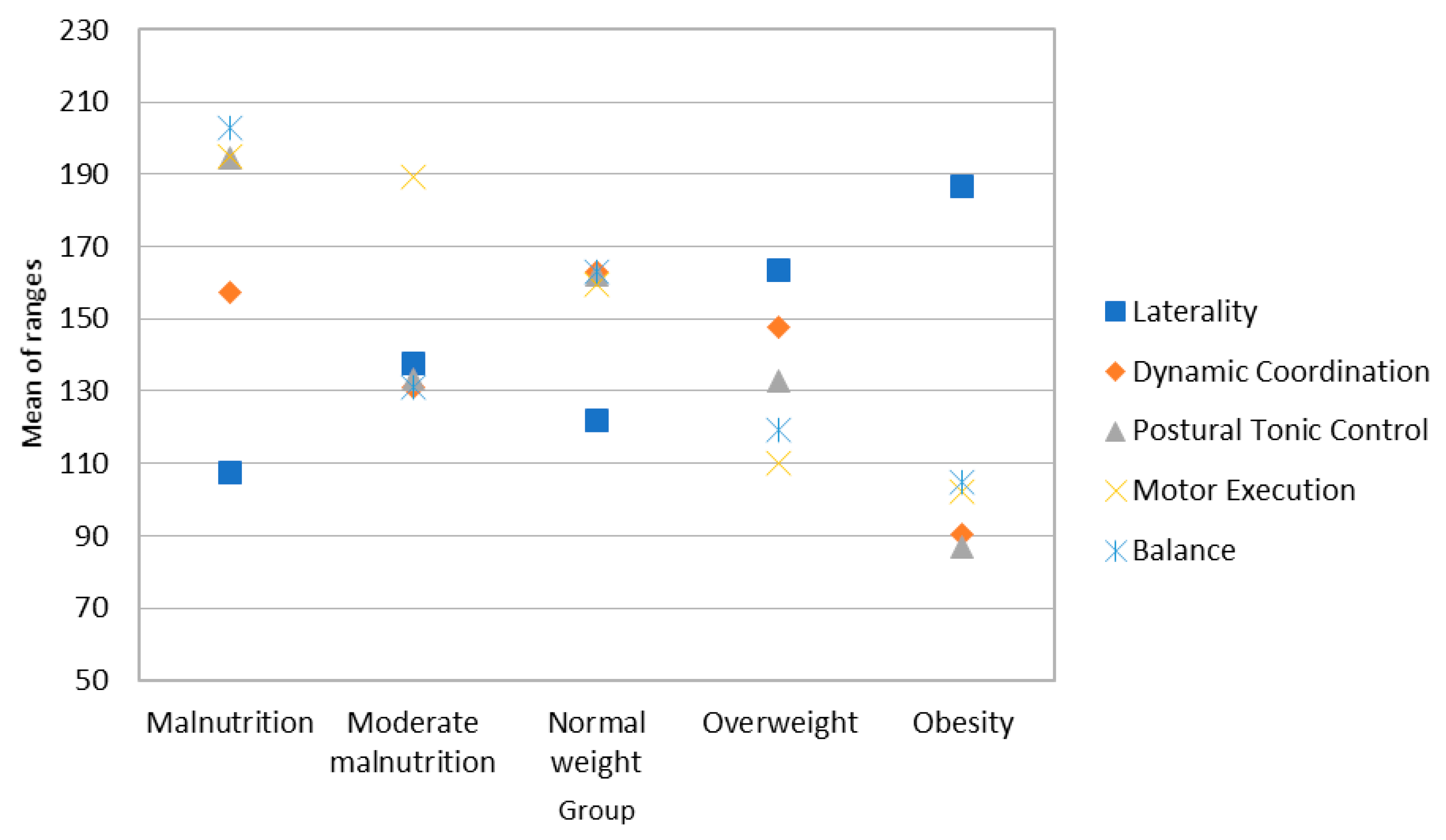 ijerph free full text psychomotor limitations of overweight and