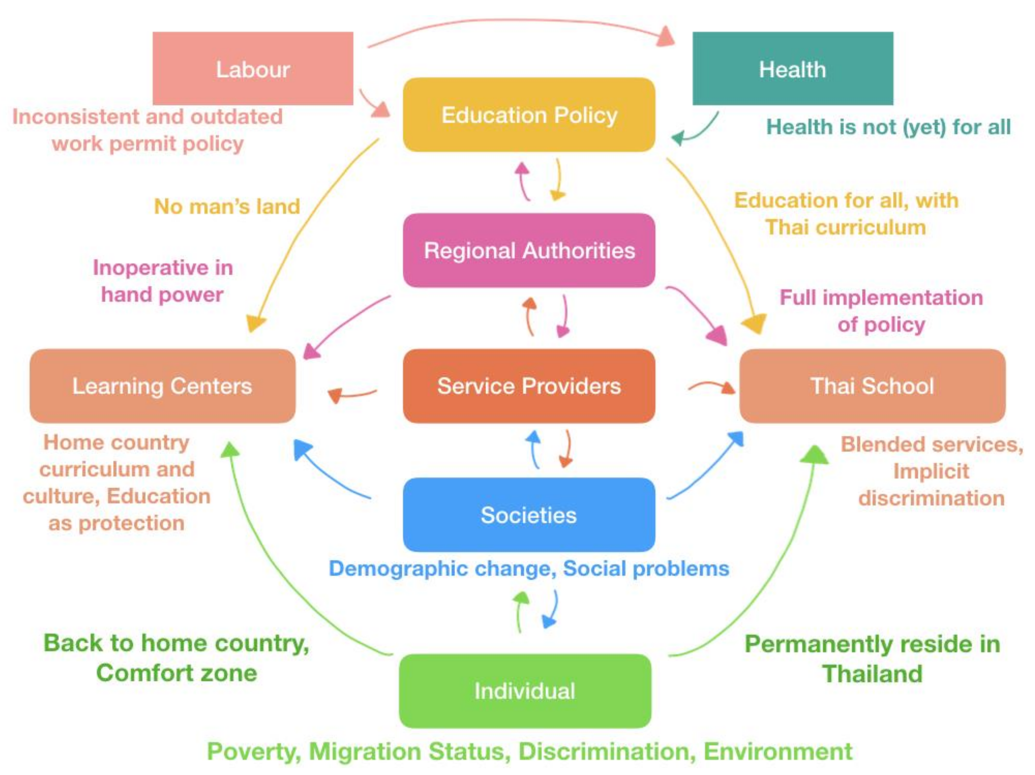 IJERPH | Free Full-Text | Education Policy for Migrant
