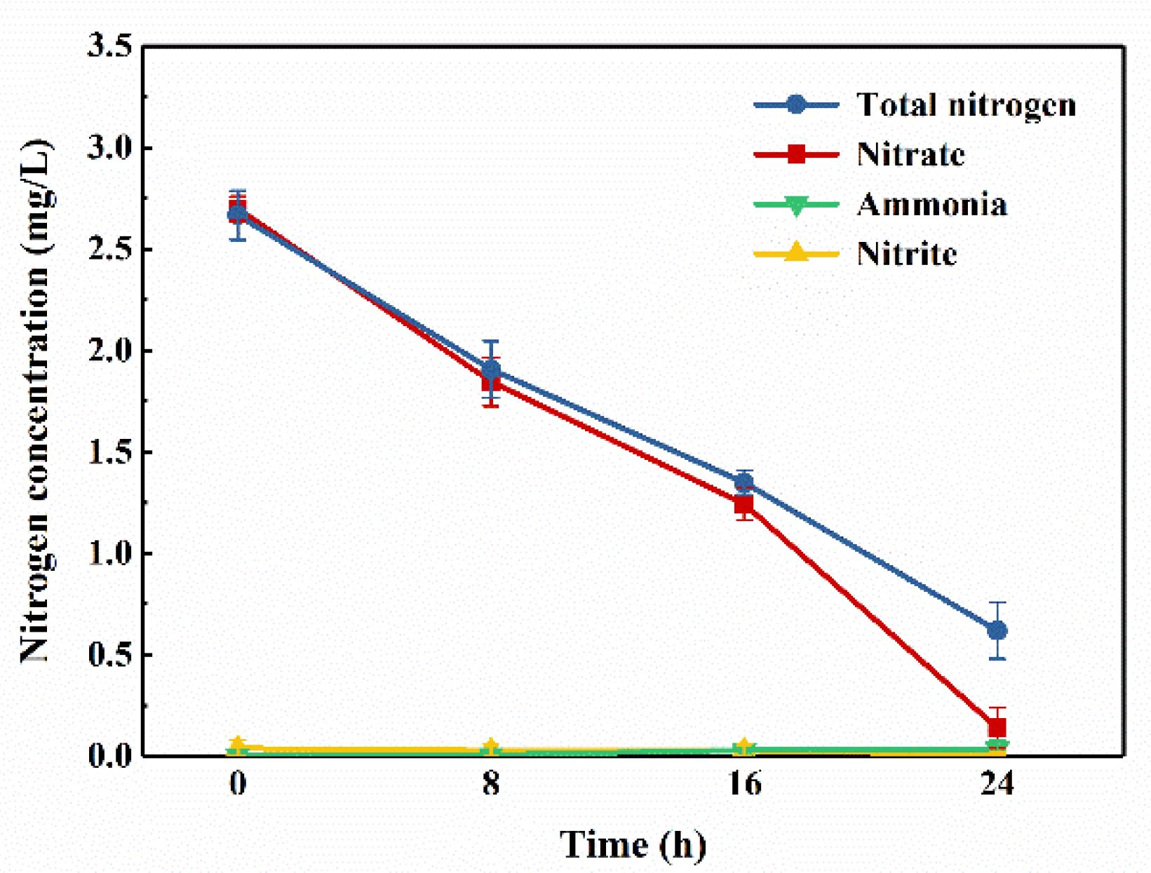 IJERPH | Free Full-Text | Nitrogen Removal in Oligotrophic