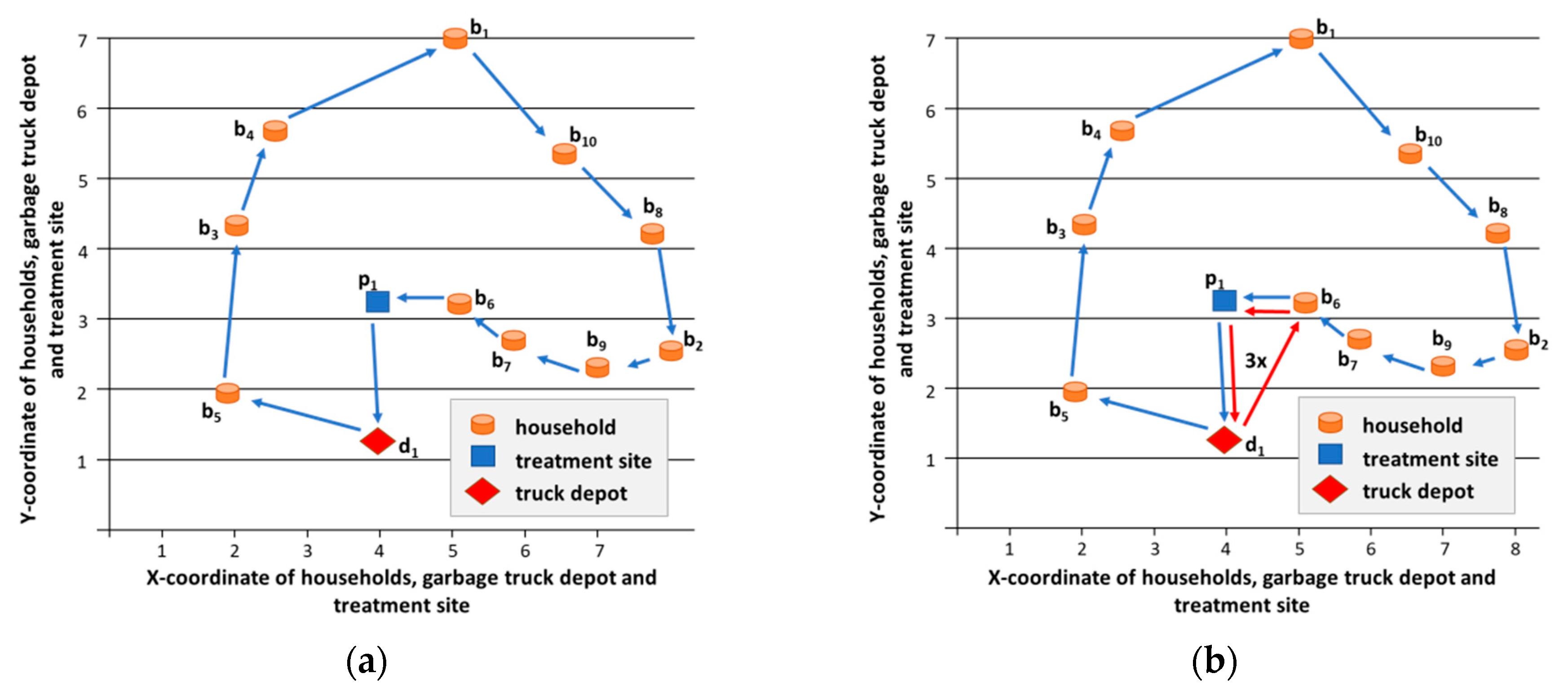 IJERPH | Free Full Text | Optimization of Municipal Waste