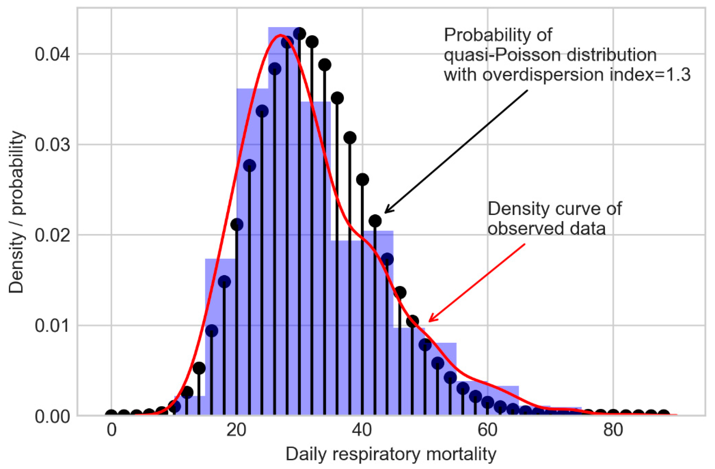 IJERPH | Free Full-Text | Comparison of Frequentist and
