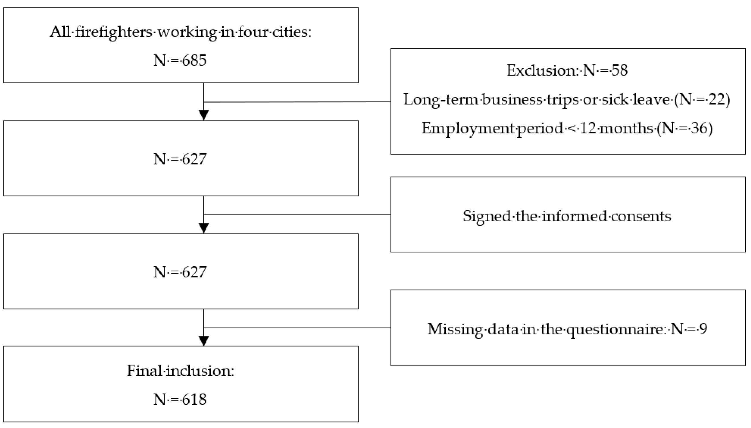 IJERPH | Free Full-Text | The Association of the Exposure to Work