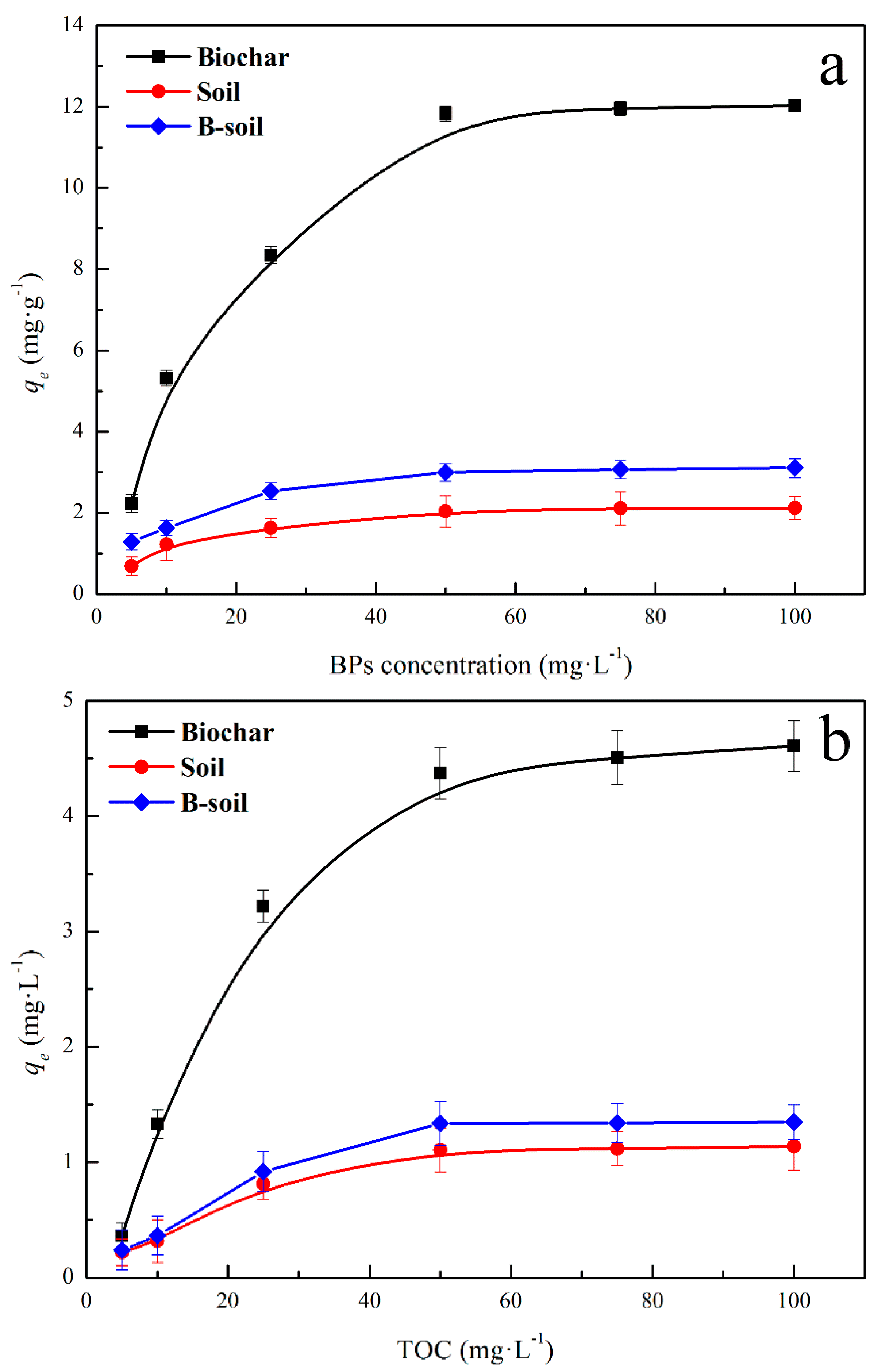 IJERPH | Free Full-Text | Bisphenol S Adsorption Behavior on
