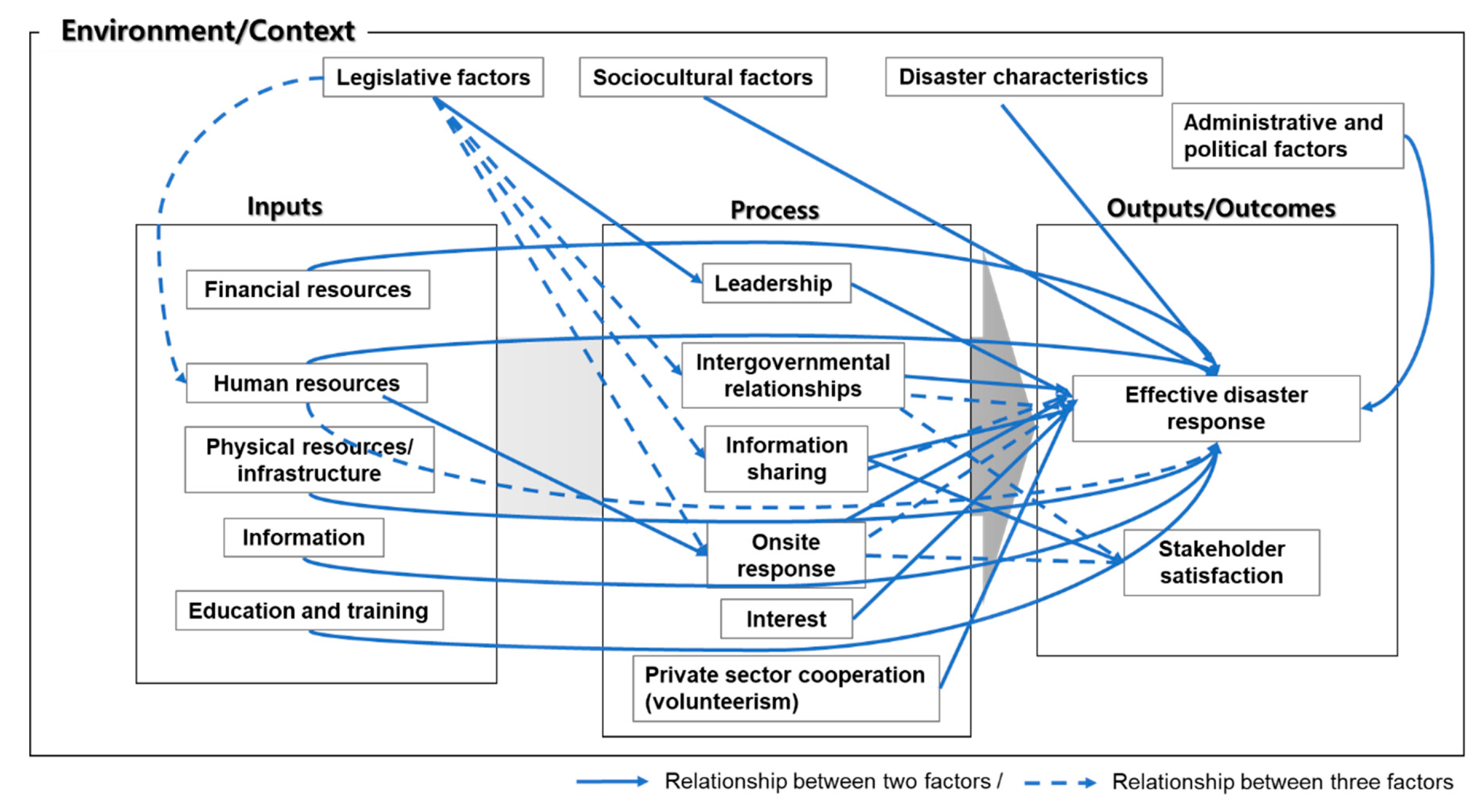 IJERPH | Free Full-Text | Factors Influencing the Response