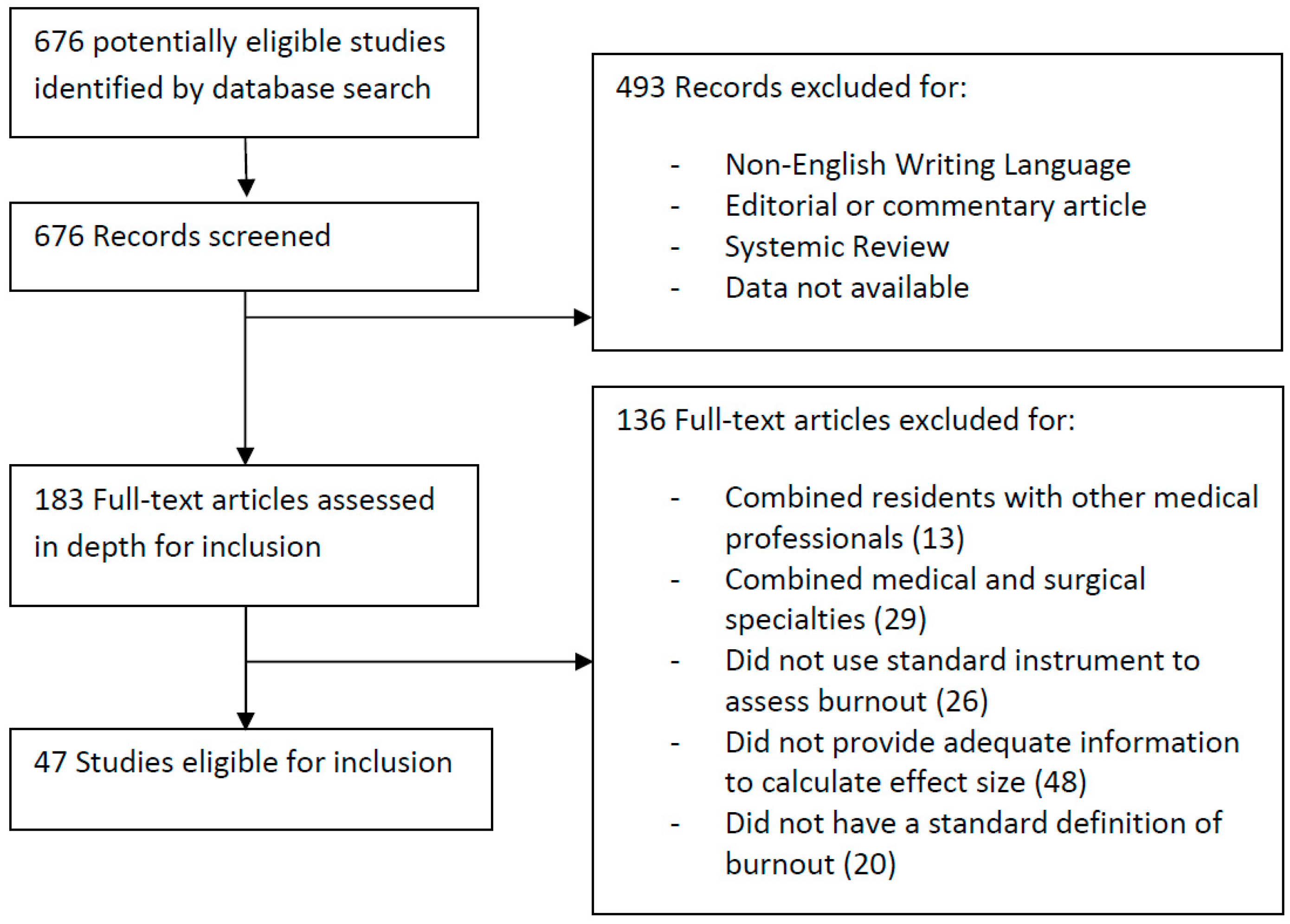 IJERPH | Free Full-Text | Prevalence of Burnout in Medical