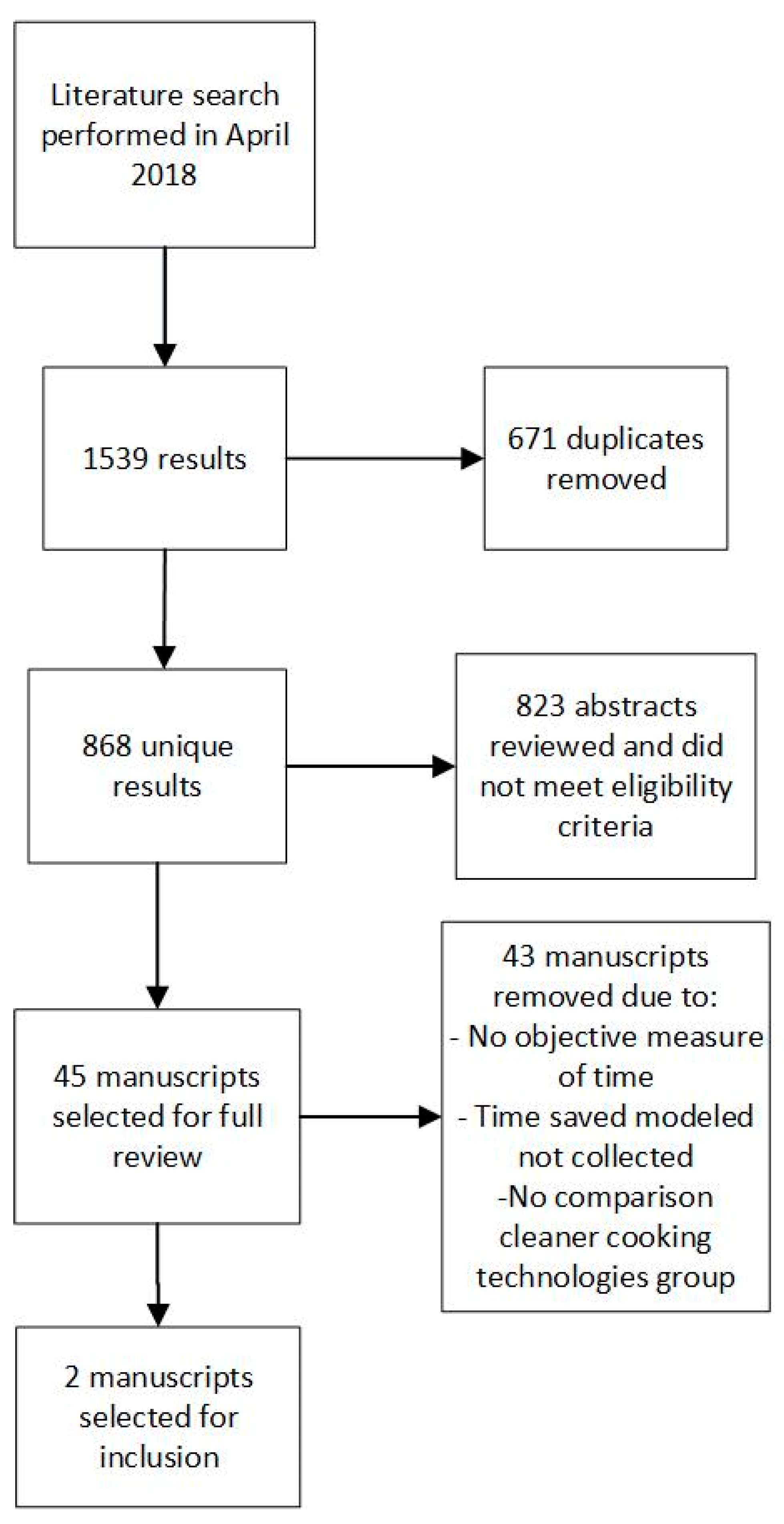 IJERPH   Free Full-Text   A Systematic Review to Evaluate