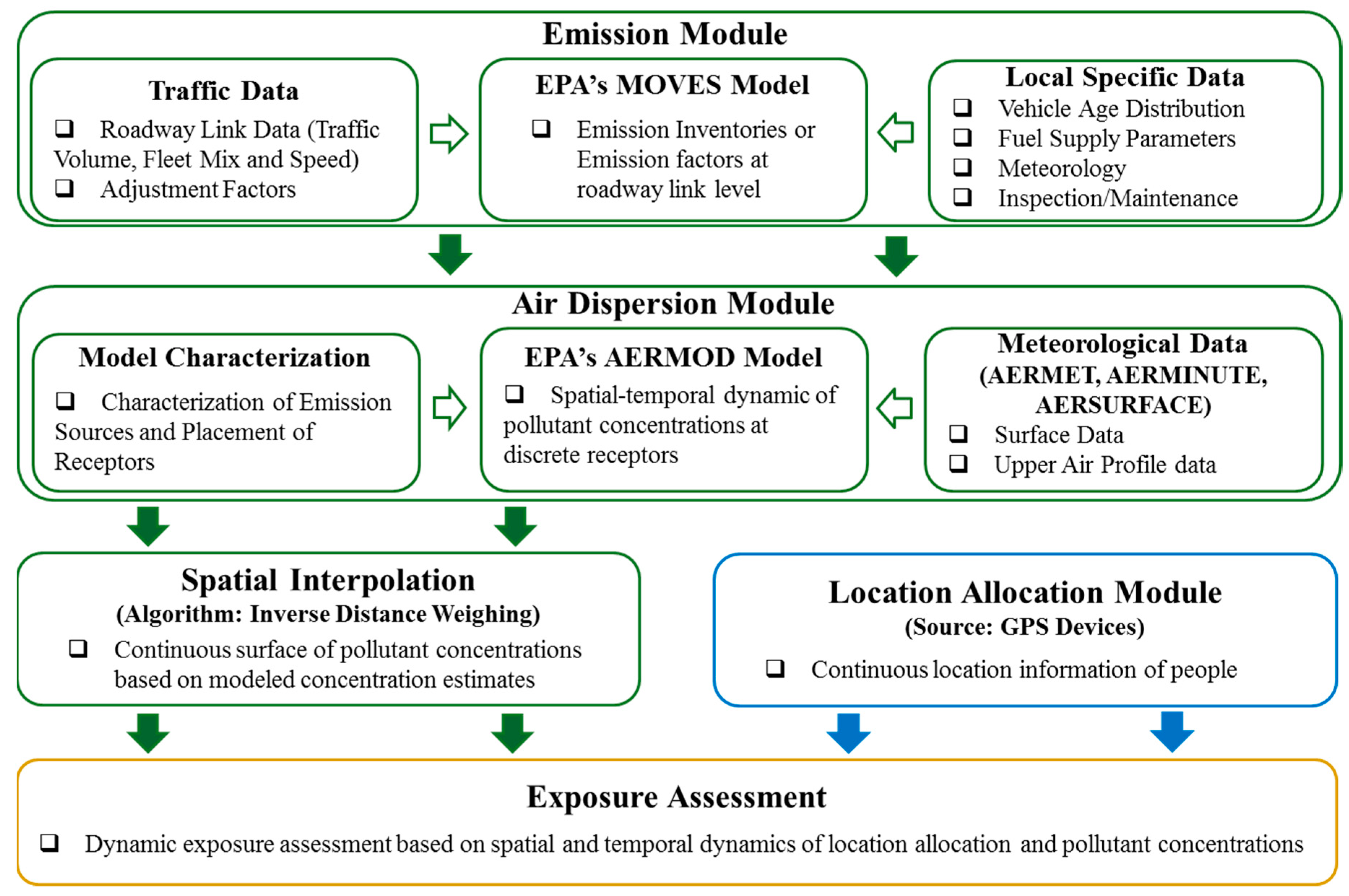 IJERPH | Free Full-Text | Assessment of Traffic-Related Air