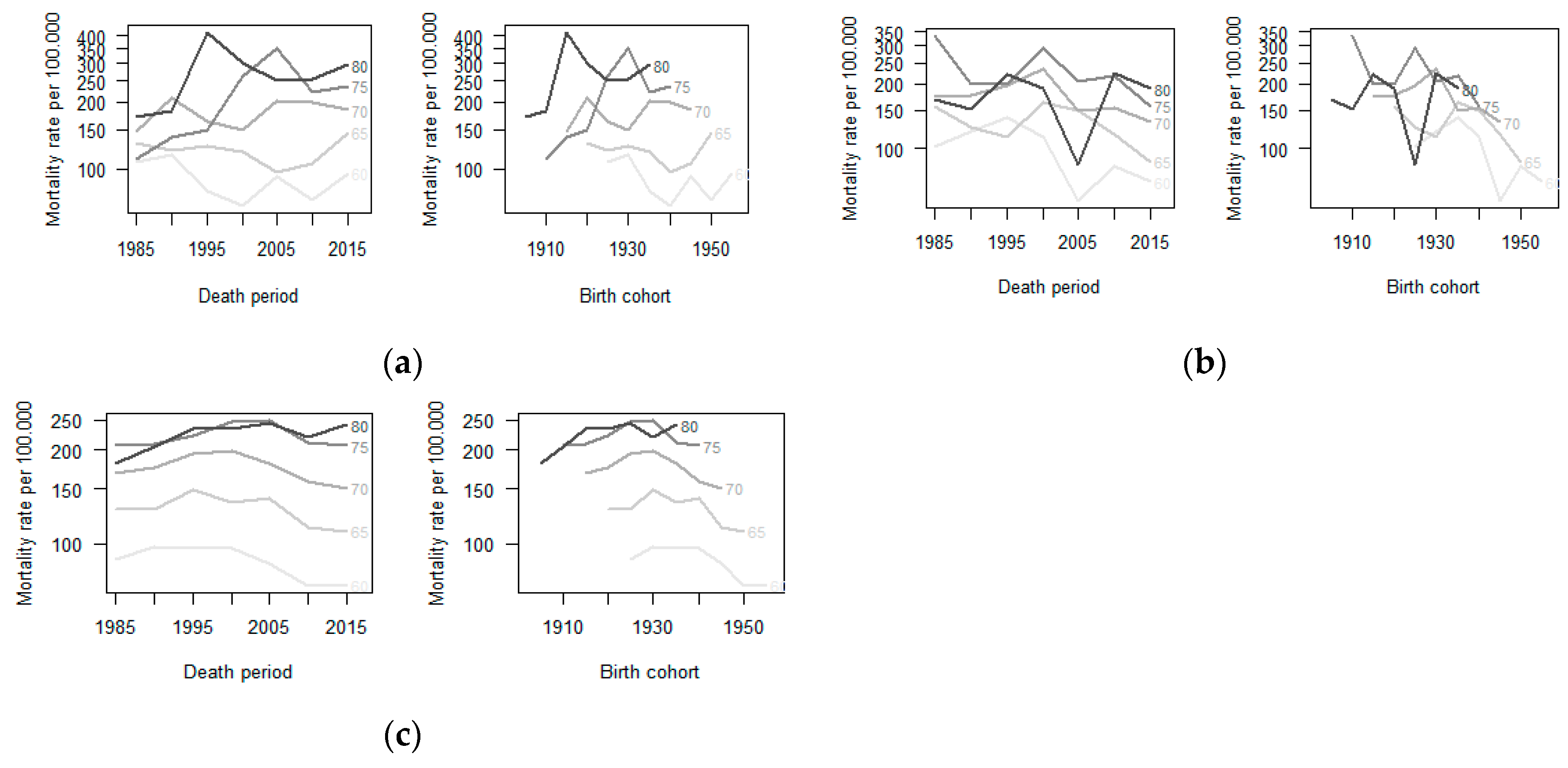 IJERPH | Free Full-Text | Lung Cancer Mortality Trends in a
