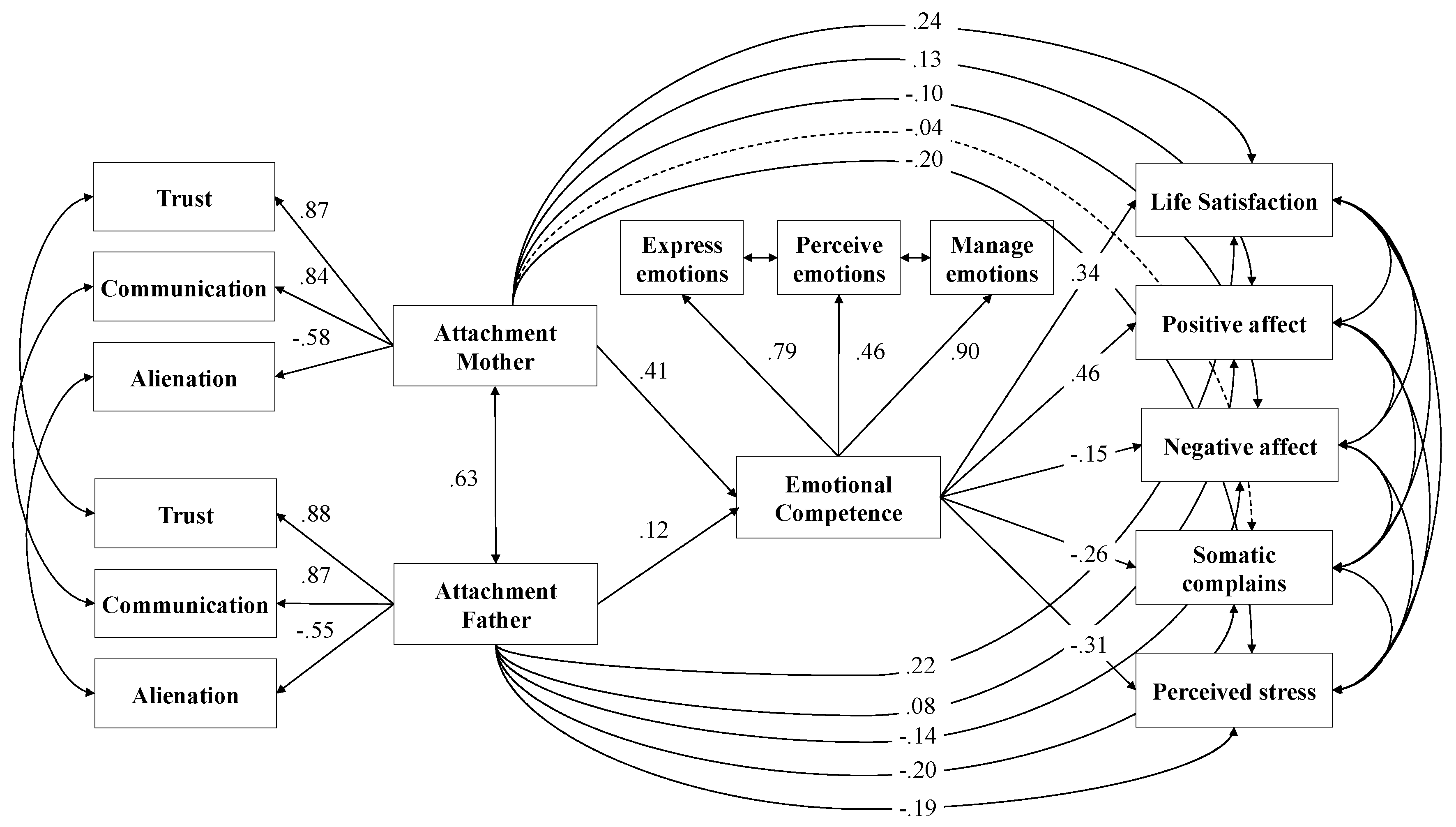 IJERPH | Free Full-Text | Attachment Styles and Well-Being
