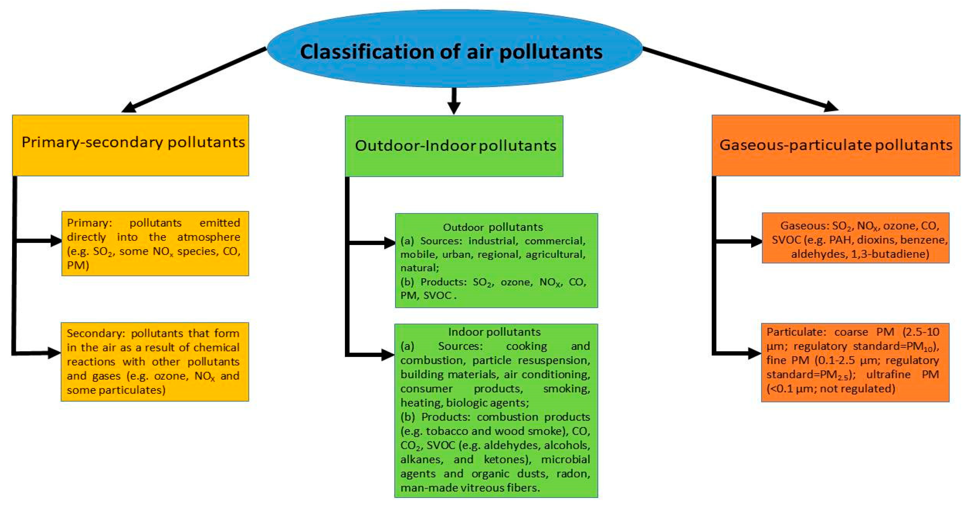IJERPH | Free Full-Text | Air Pollution and Estimated Health Costs