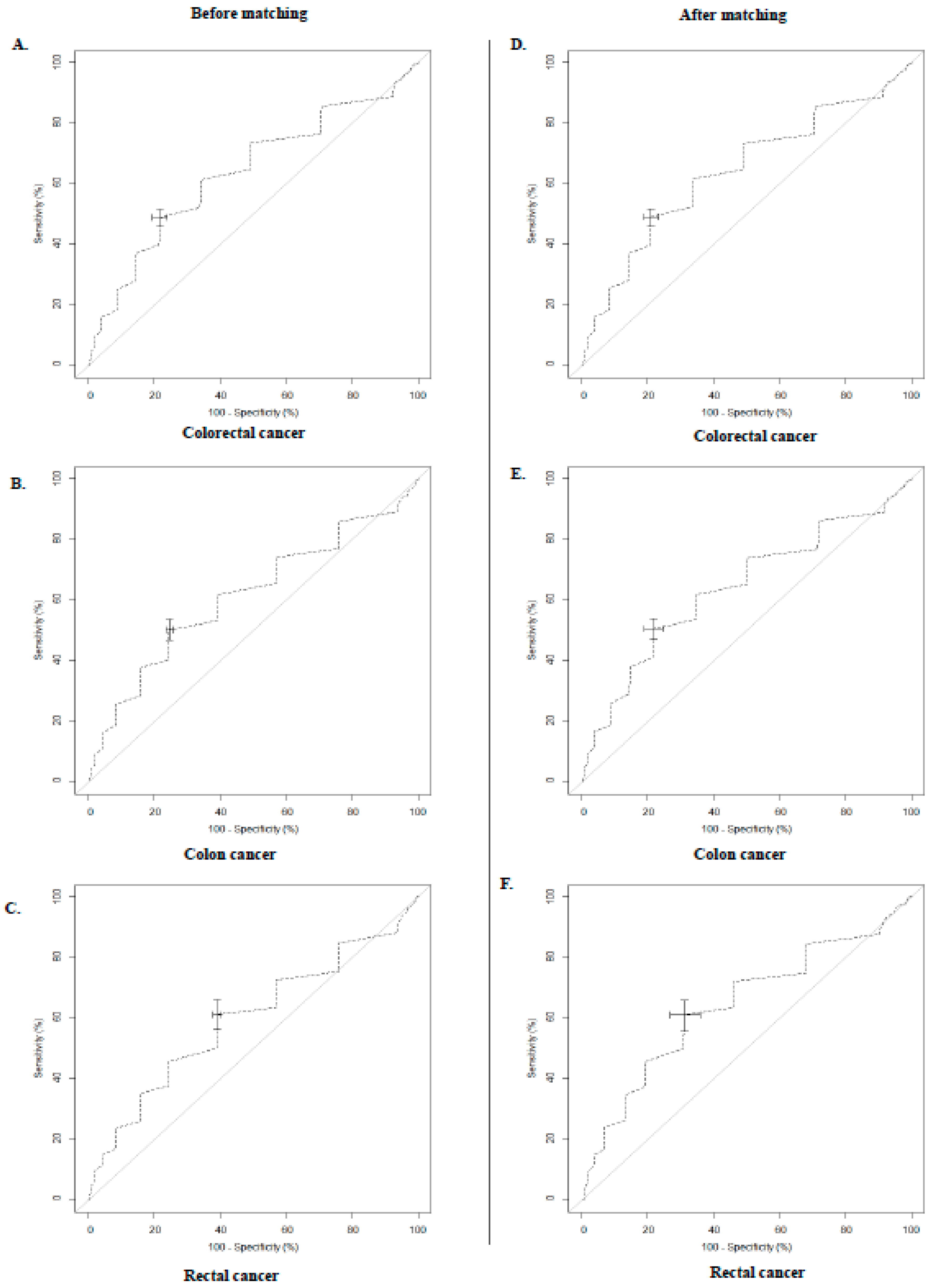 Ijerph Free Full Text Association Between Resting Heart Rate And Colorectal Cancer Results From A Case Controlled Study Html