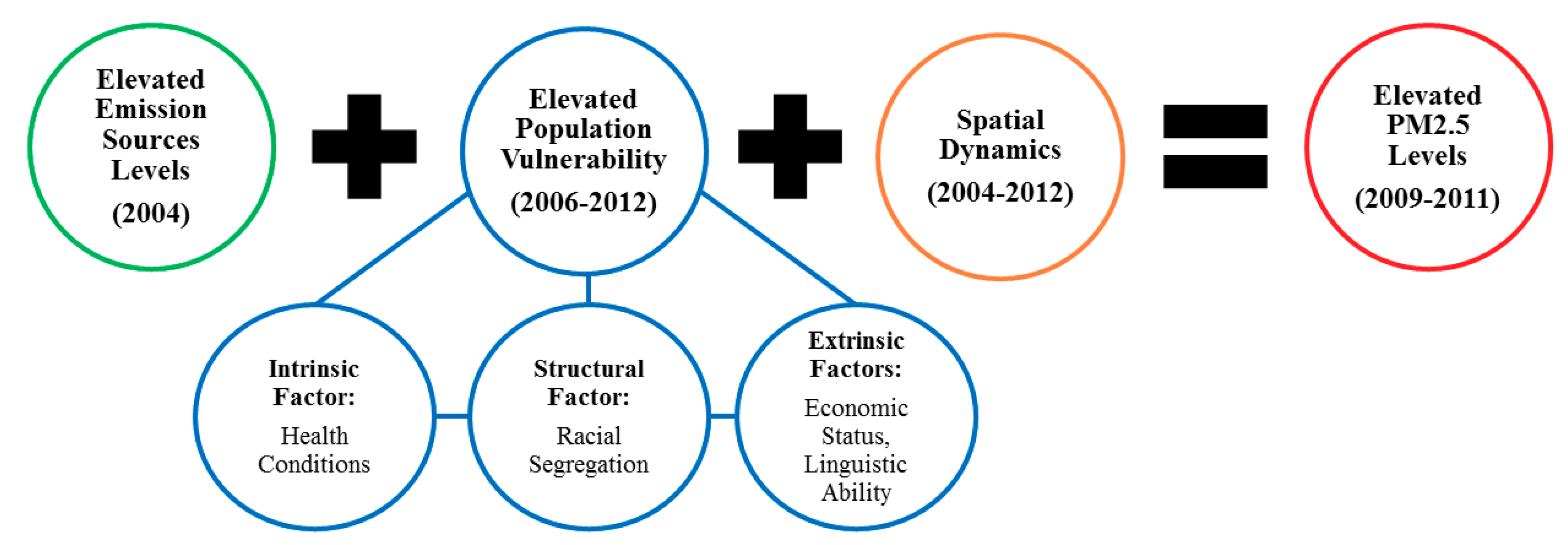 IJERPH | Free Full-Text | Racialized Structural