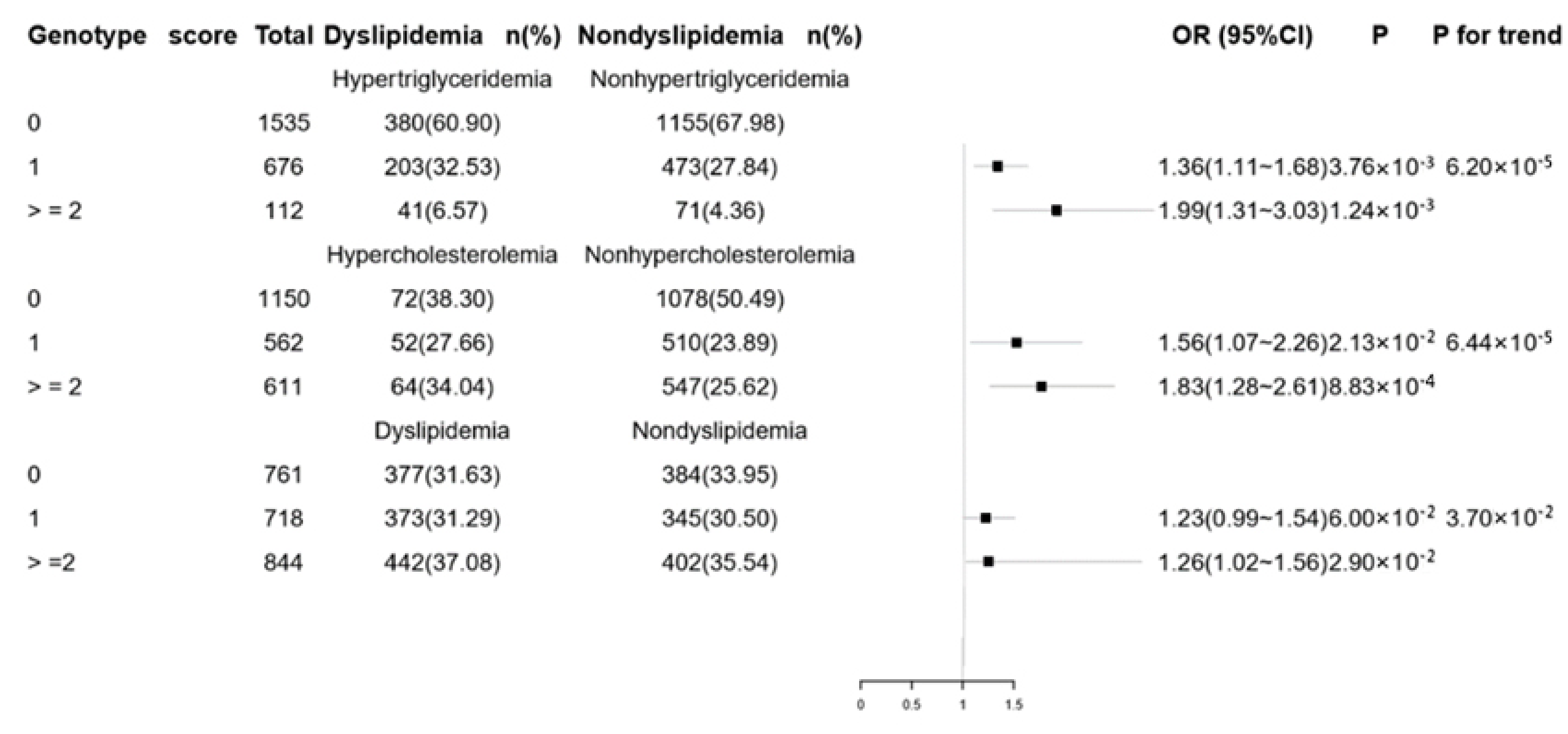 IJERPH | Free Full-Text | Polymorphisms in PCSK9, LDLR