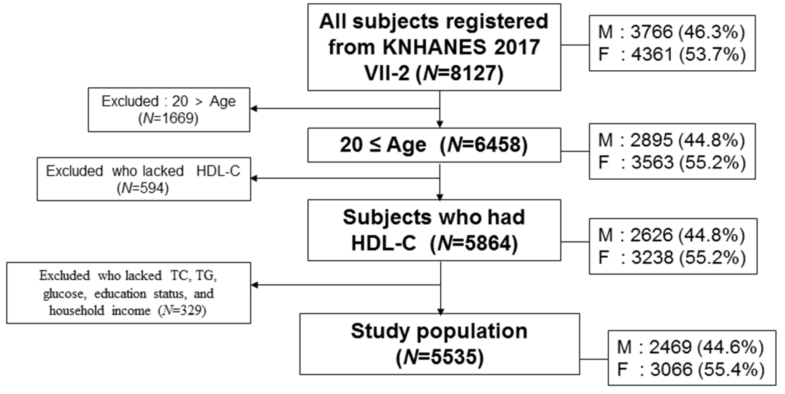 IJERPH | Free Full-Text | Decrease in HDL-C is Associated