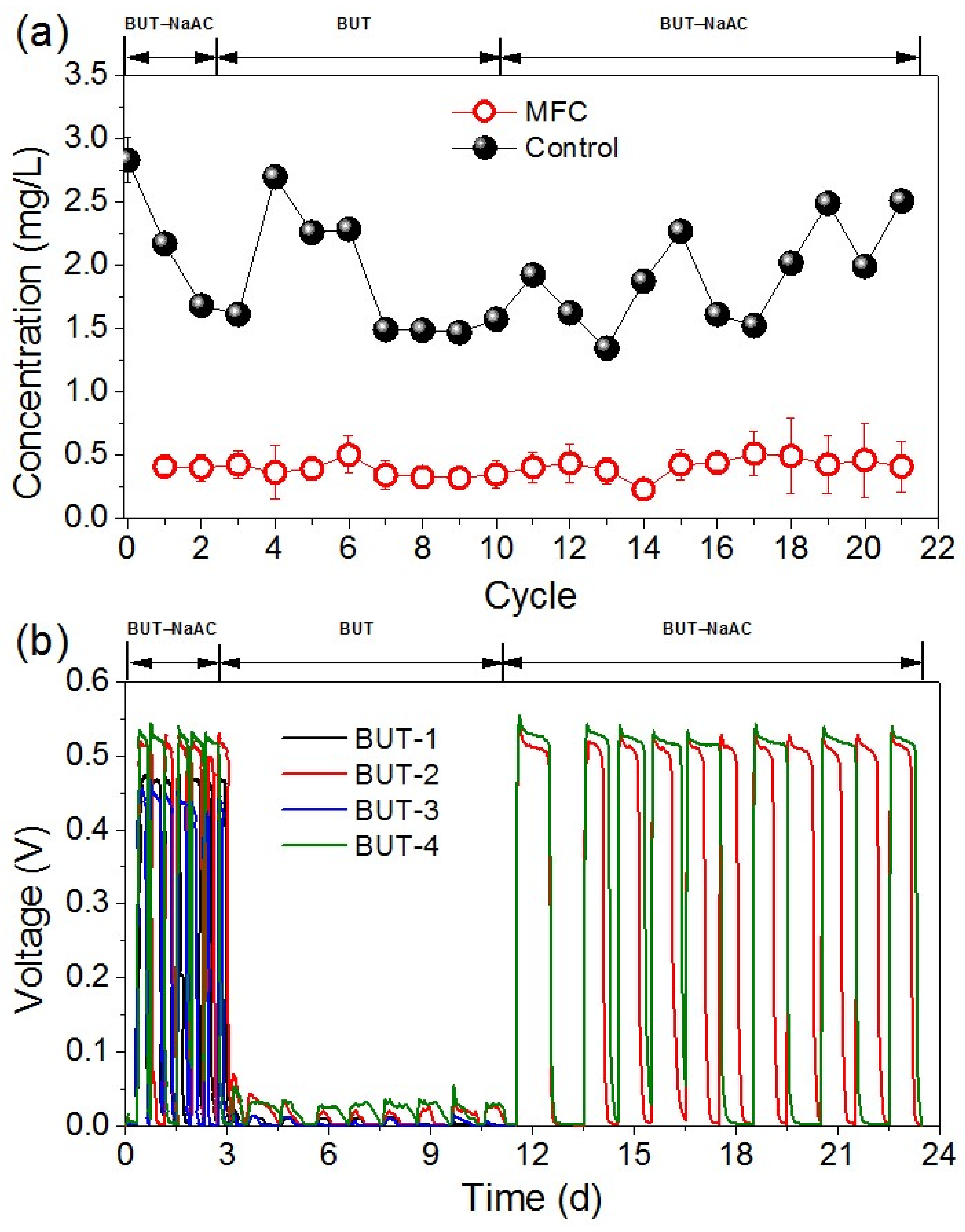 Glycerol degradation in single chamber microbial fuel cells