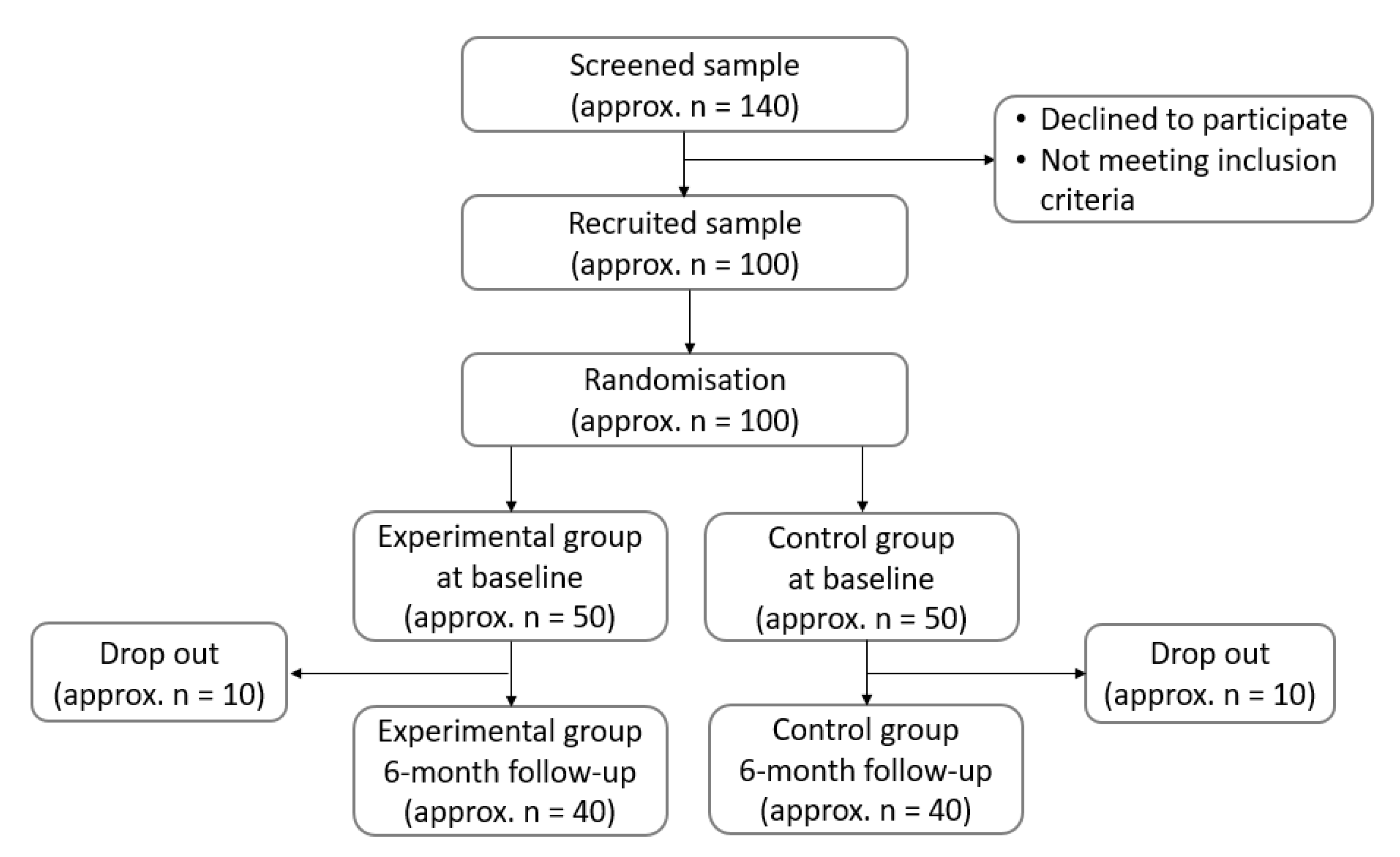 Ijerph Free Full Text Evaluation Of Qualitative Dietary Protocol Diet4hashi Application In Dietary Counseling In Hashimoto Thyroiditis Study Protocol Of A Randomized Controlled Trial Html