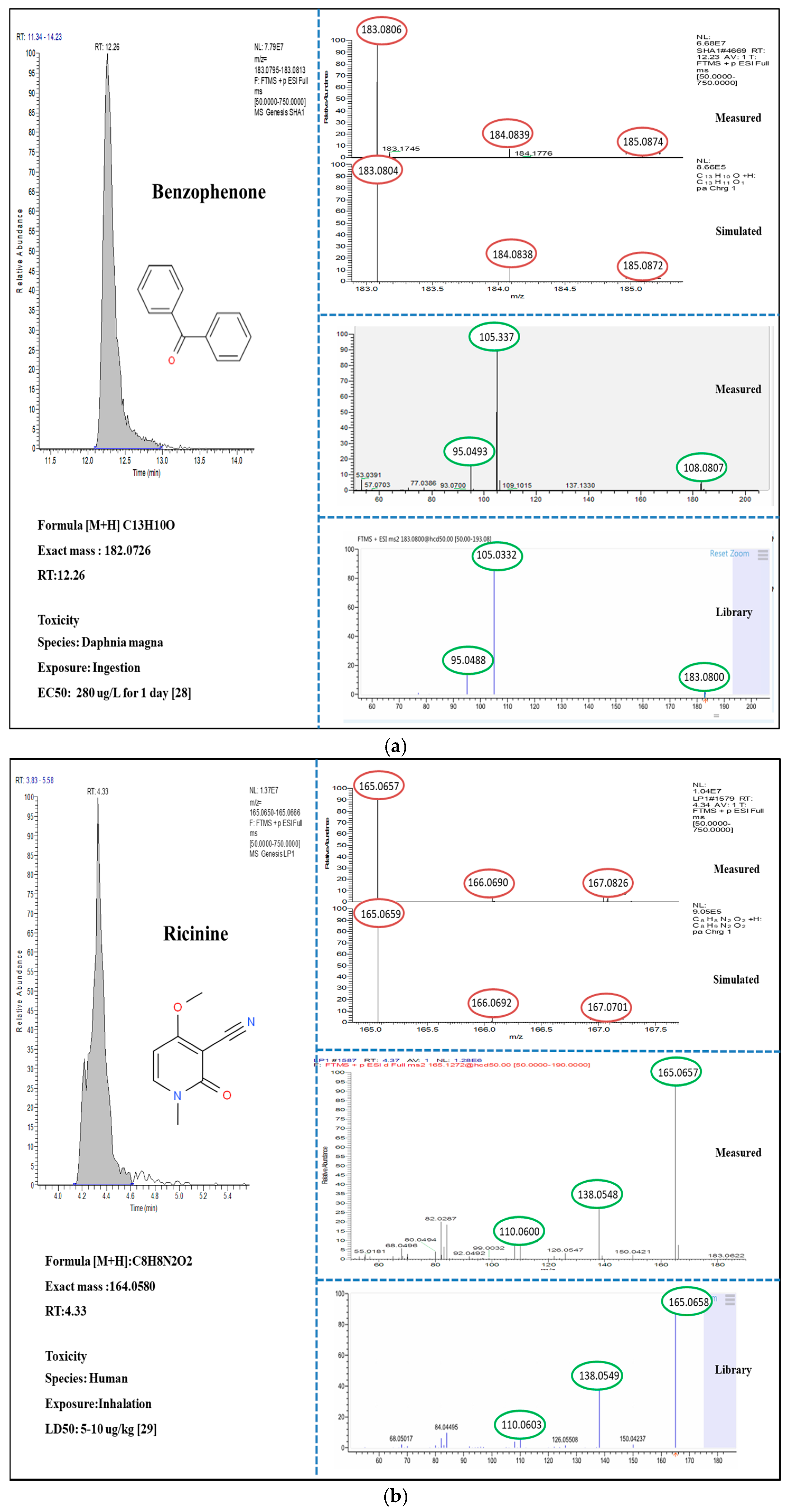 IJERPH   Free Full-Text   Occurrence and Concentration of