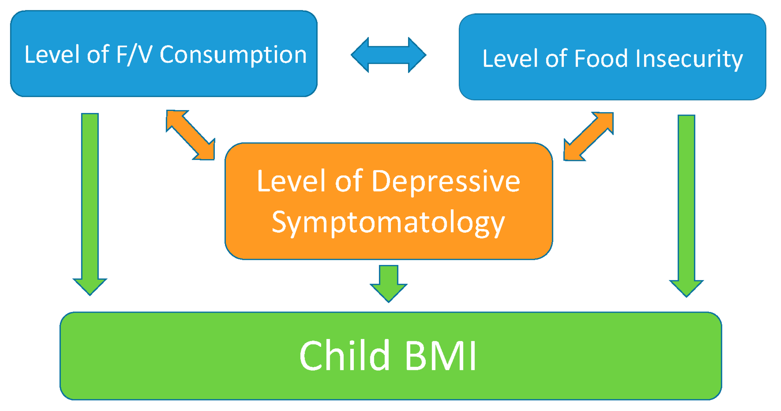 Ijerph Free Full Text Maternal Depression Relationship To Food Insecurity And Preschooler Fruit Vegetable Consumption Html