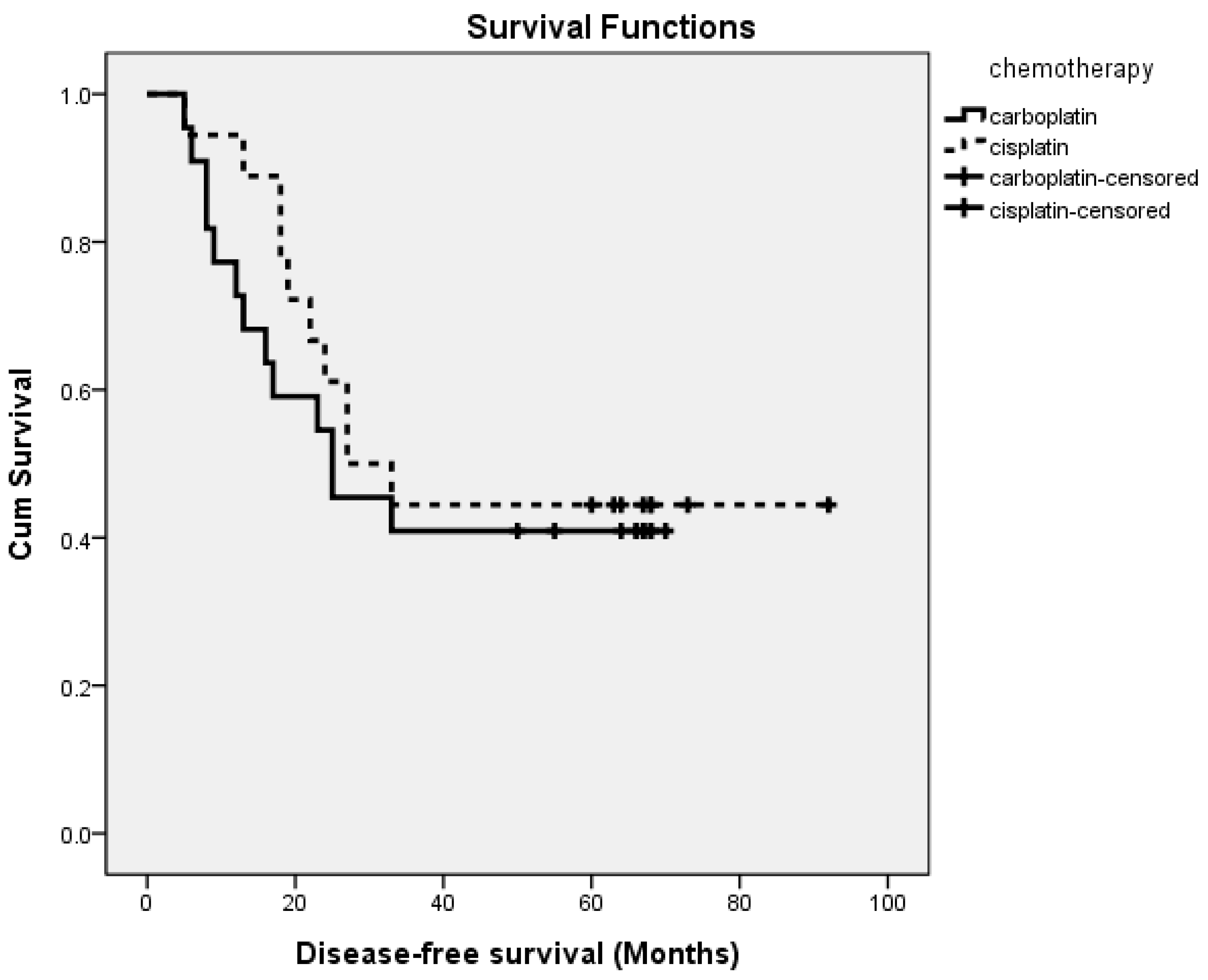 Ijerph Free Full Text Comparing Paclitaxel Carboplatin With Paclitaxel Cisplatin As The Front Line Chemotherapy For Patients With Figo Iiic Serous Type Tubo Ovarian Cancer Html