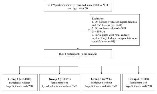Ijerph Free Full Text Risk Factors For Chronic Kidney Disease In Older Adults With Hyperlipidemia And Or Cardiovascular Diseases In Taipei City Taiwan A Community Based Cross Sectional Analysis Html