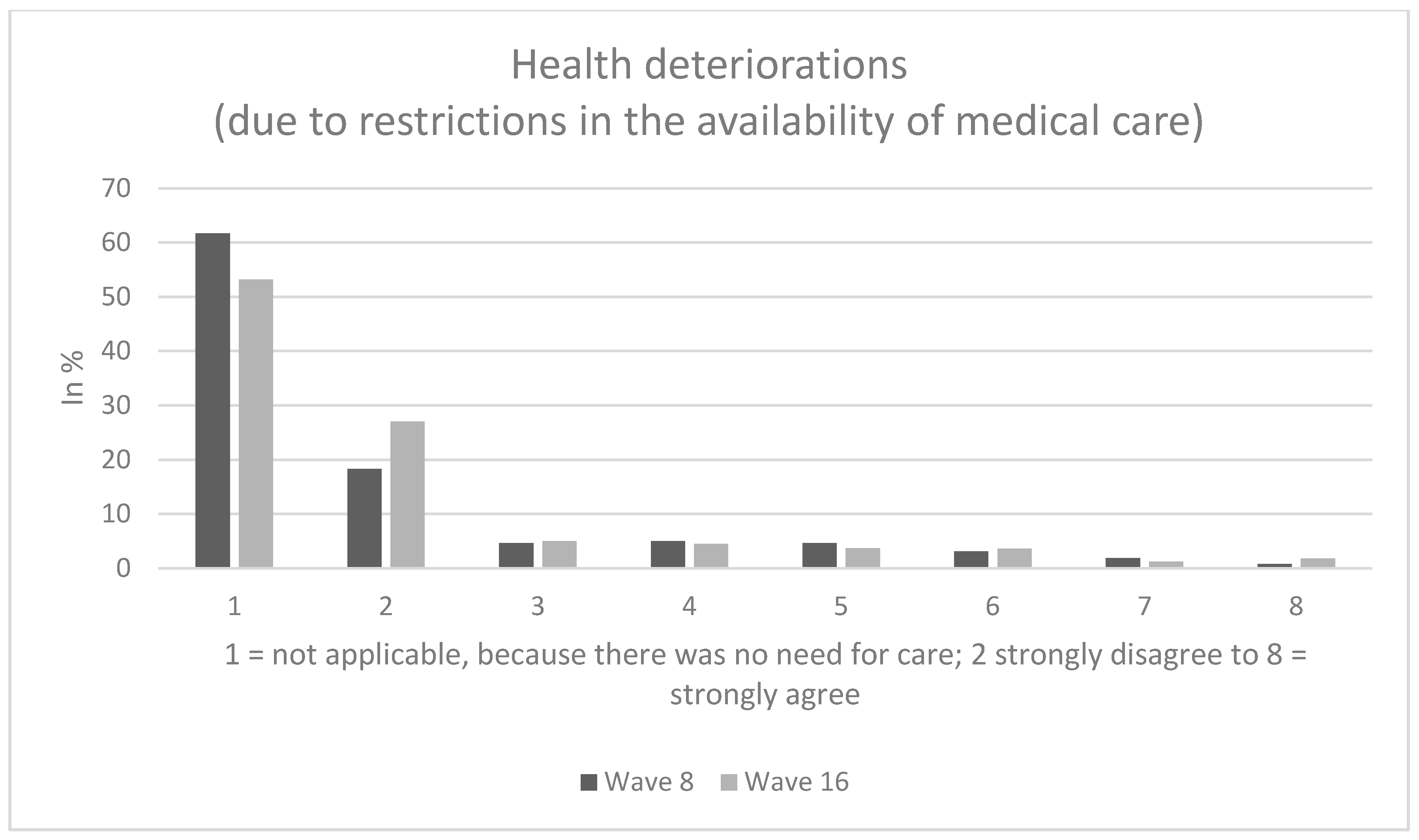 IJERPH   Free Full Text   Perceptions of Health Care Use in ...